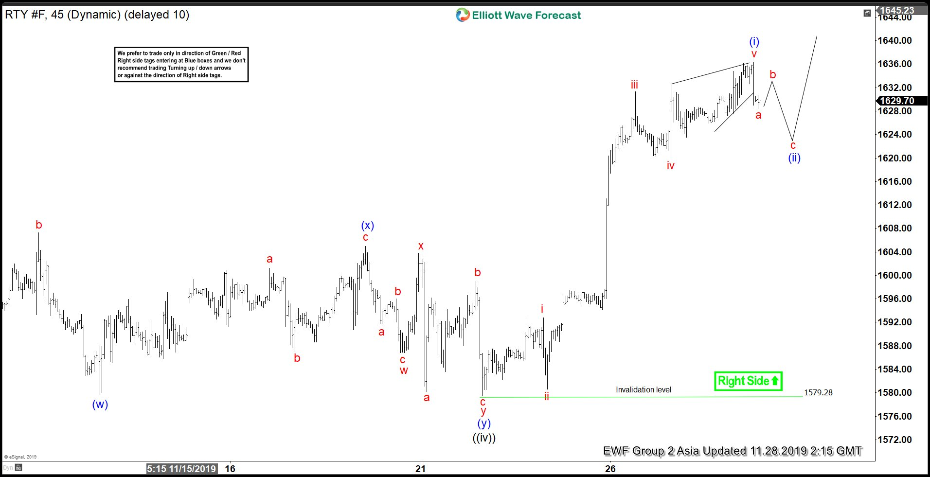 Elliott Wave View: Russell (RTY_F) Ending Wave 5
