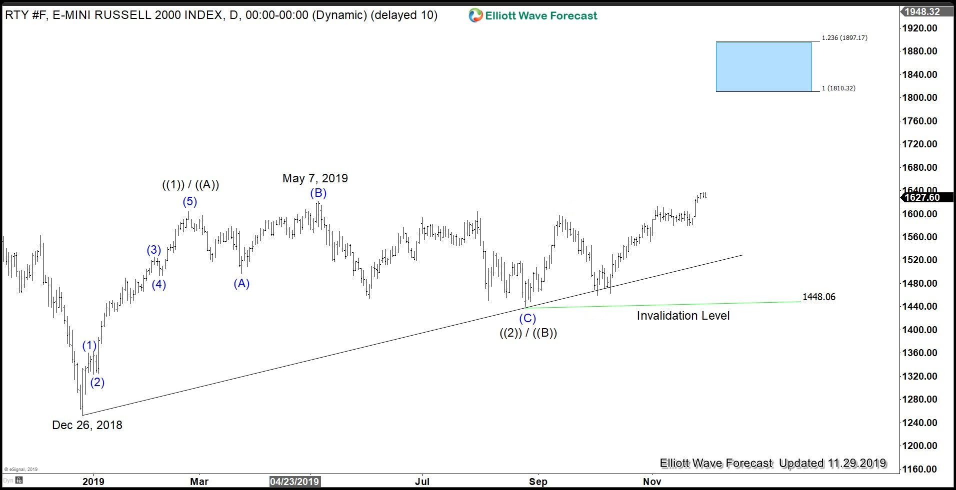 Russell Futures Elliott Wave - Global Indices Outlook