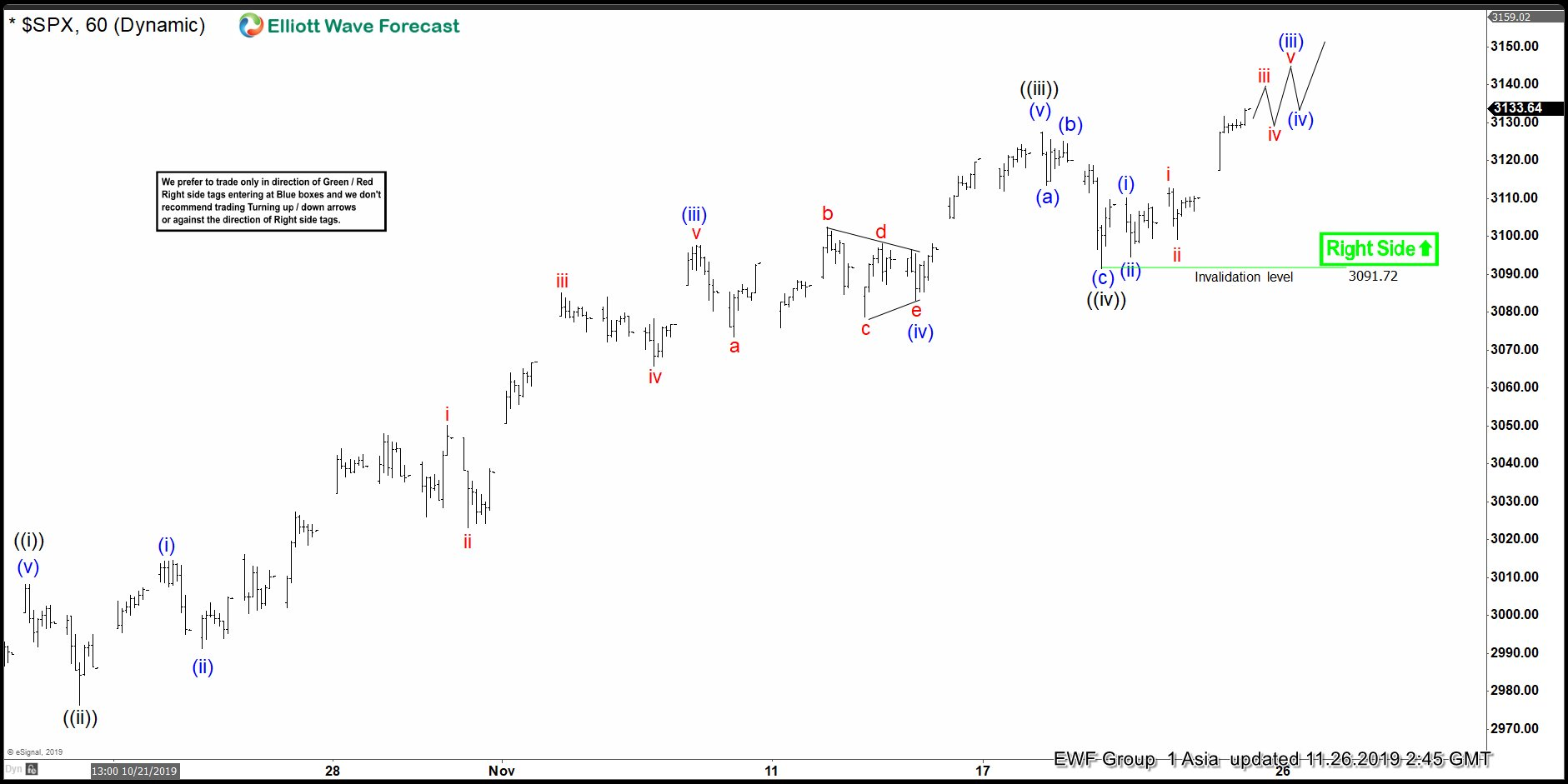 Elliott Wave View: Bullish Sequence Suggests Supported SPX