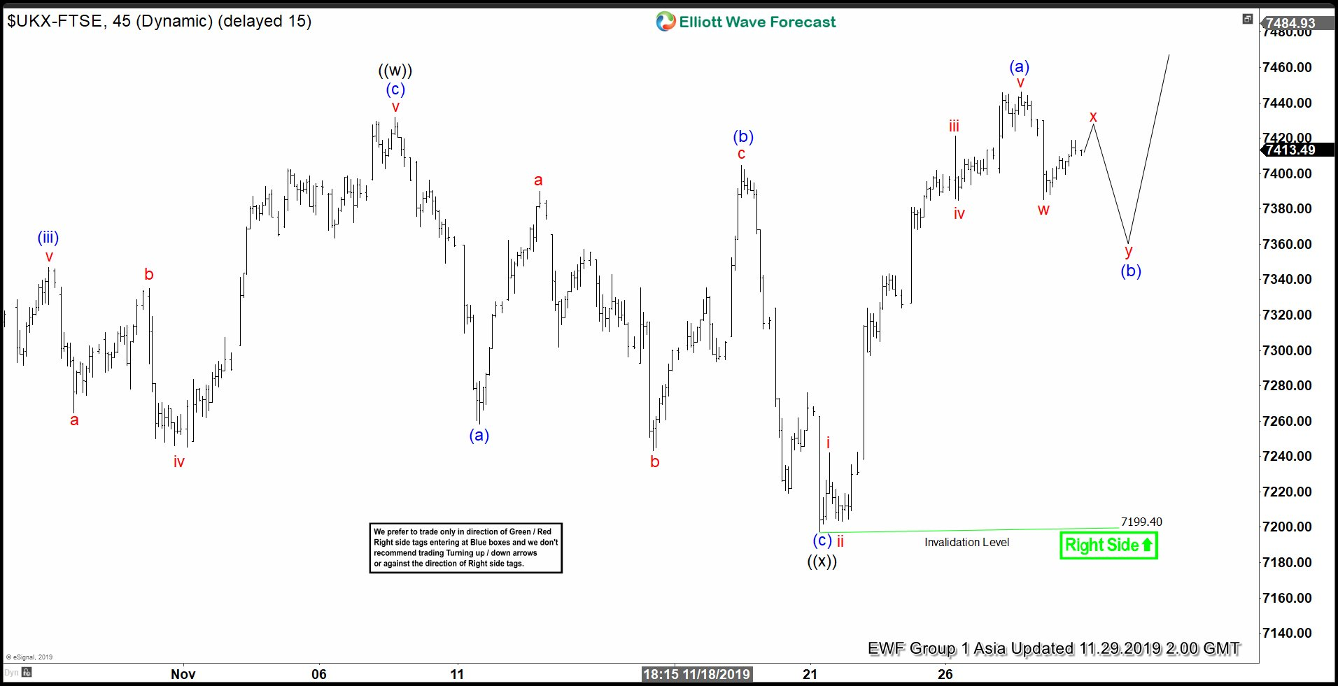 Elliott Wave View: FTSE Bullish Sequence Favors Higher