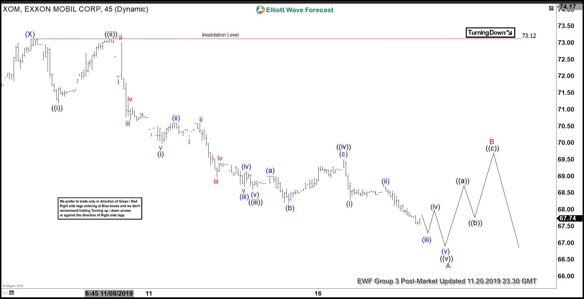 Elliott Wave View: Further Downside in Exxon Mobil