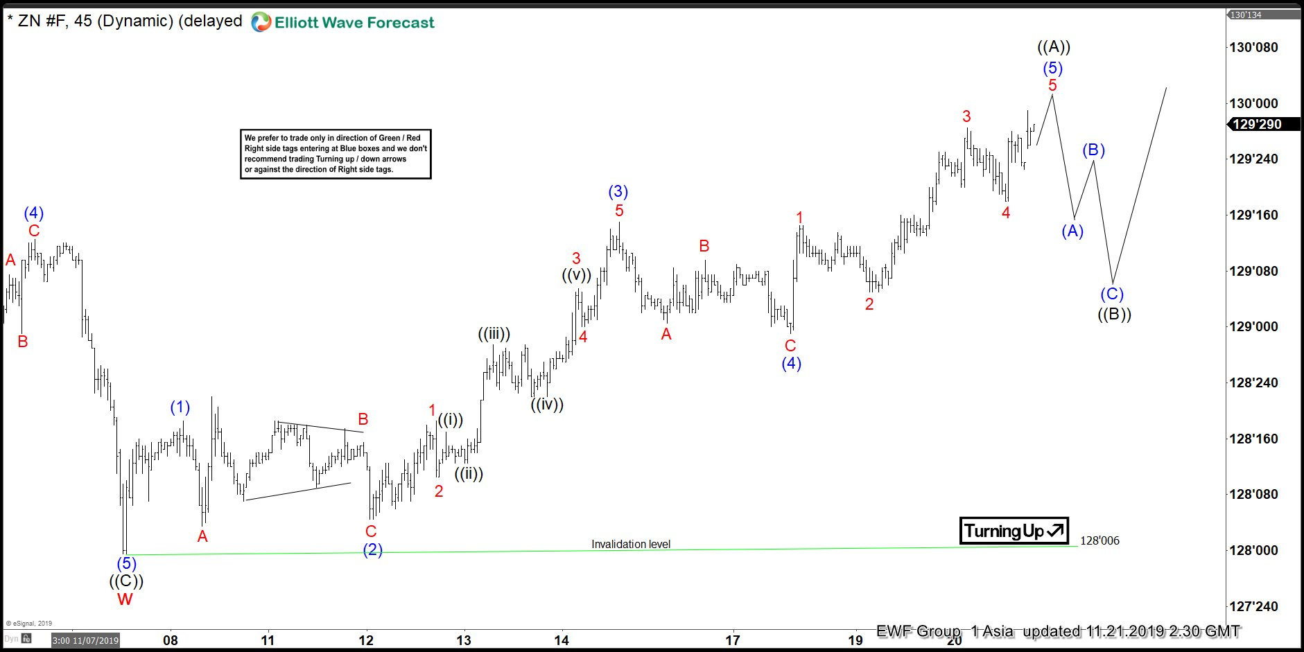 Elliott Wave View: Impulsive Rally in 10 Year Notes (ZN_F)