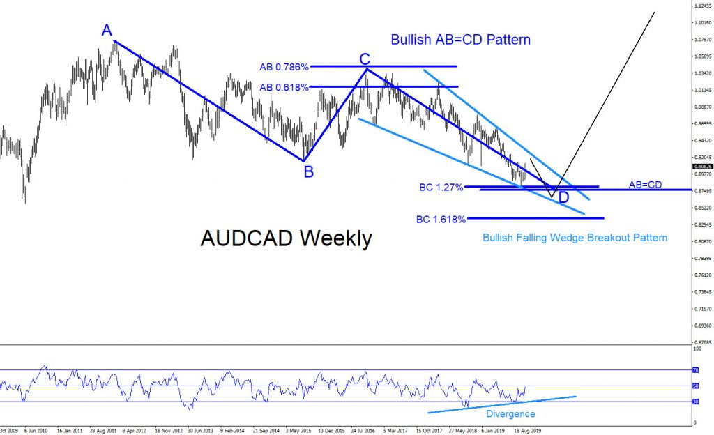 AUDCAD, forex, technical analysis, trading, market patterns, bullish, elliottwave, elliott wave, @AidanFX
