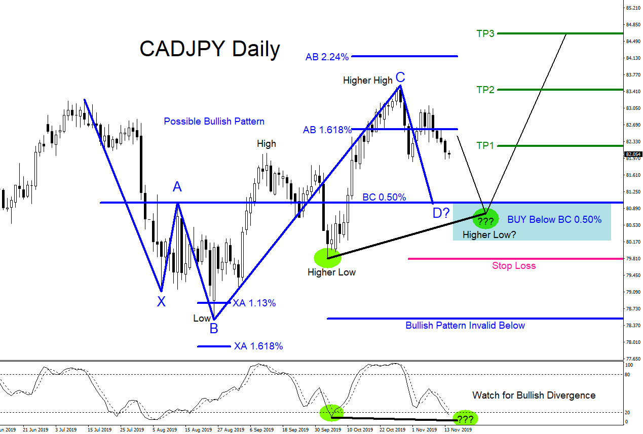 CADJPY : Watch For Possible Buying Opportunities
