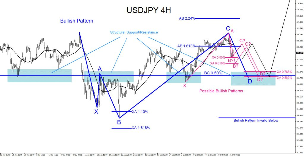 USDJPY, forex, technical analysis, trading, bullish, patterns, elliottwave, elliott wave