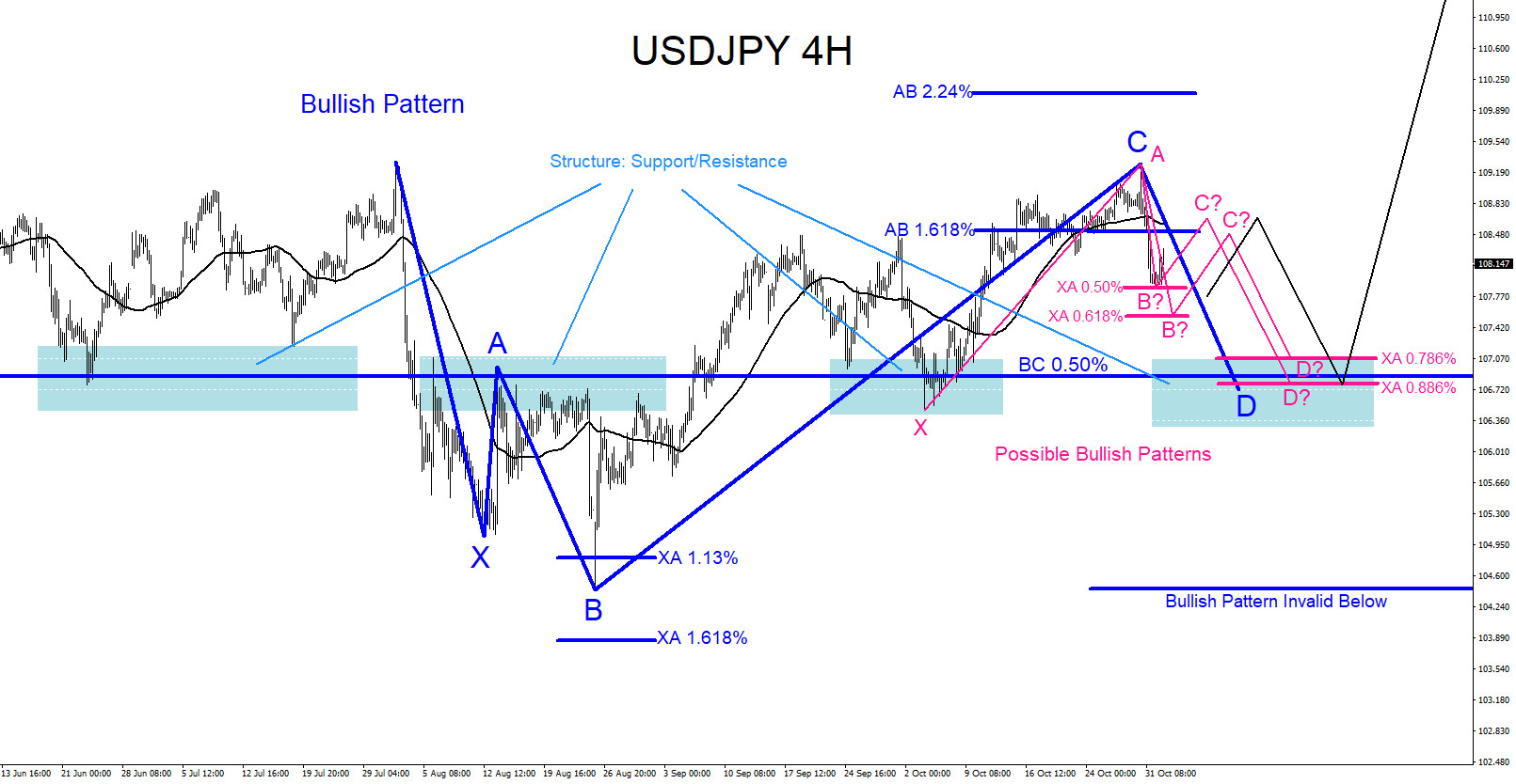 USDJPY : Watch Reversal Zone for Another Move Higher