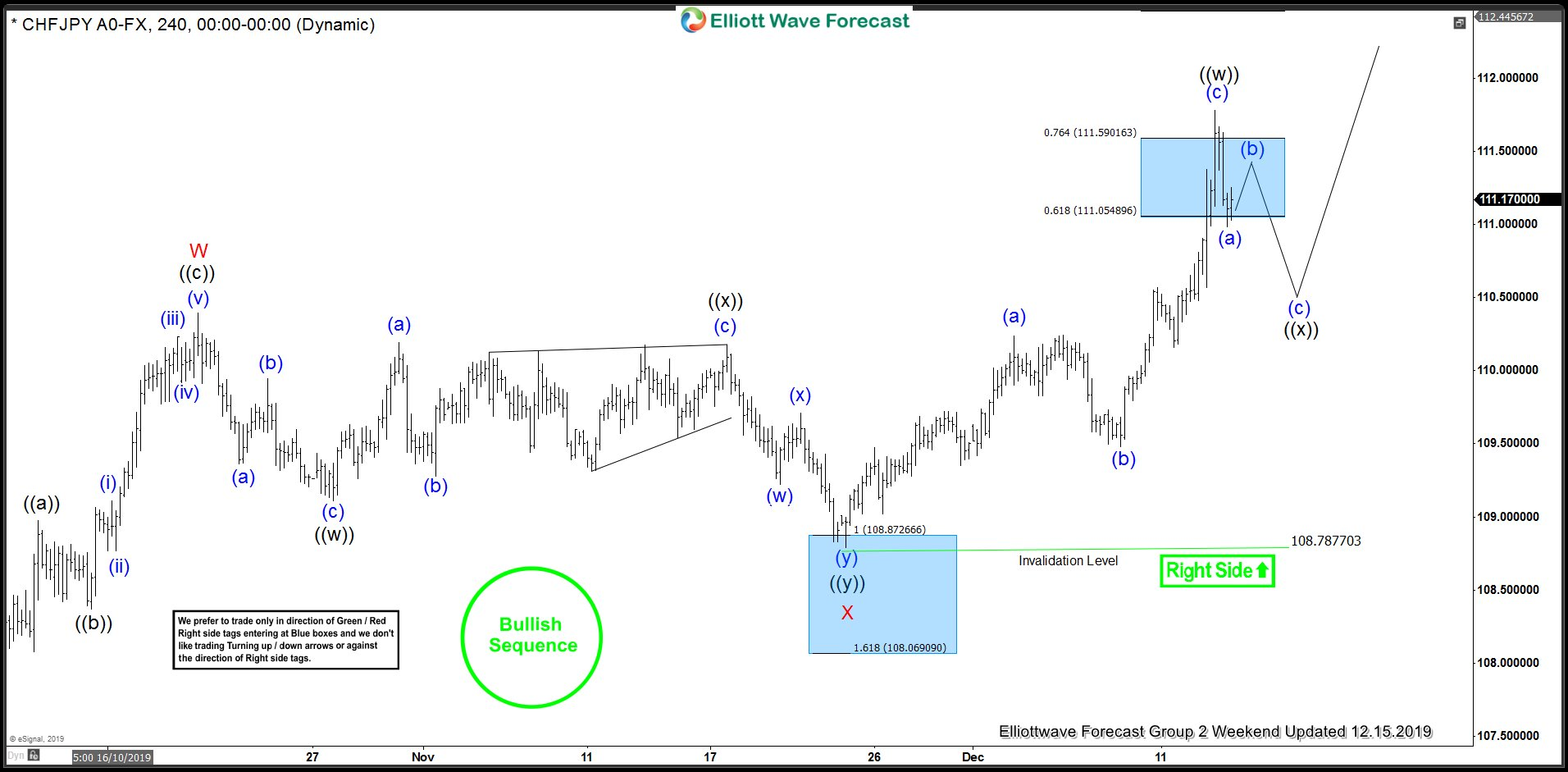 CHFJPY 12.15.2019 4 Hour Elliott Wave Update
