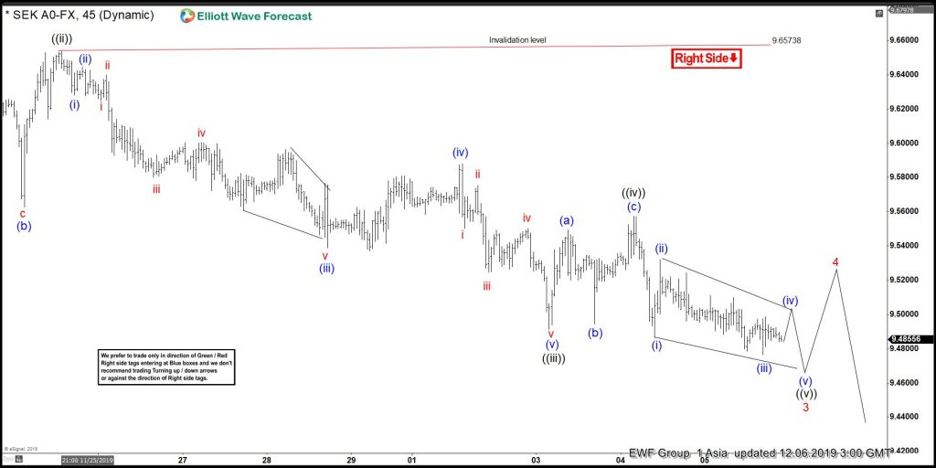USDSEK Elliott Wave View Calling Wave 4 Bounce