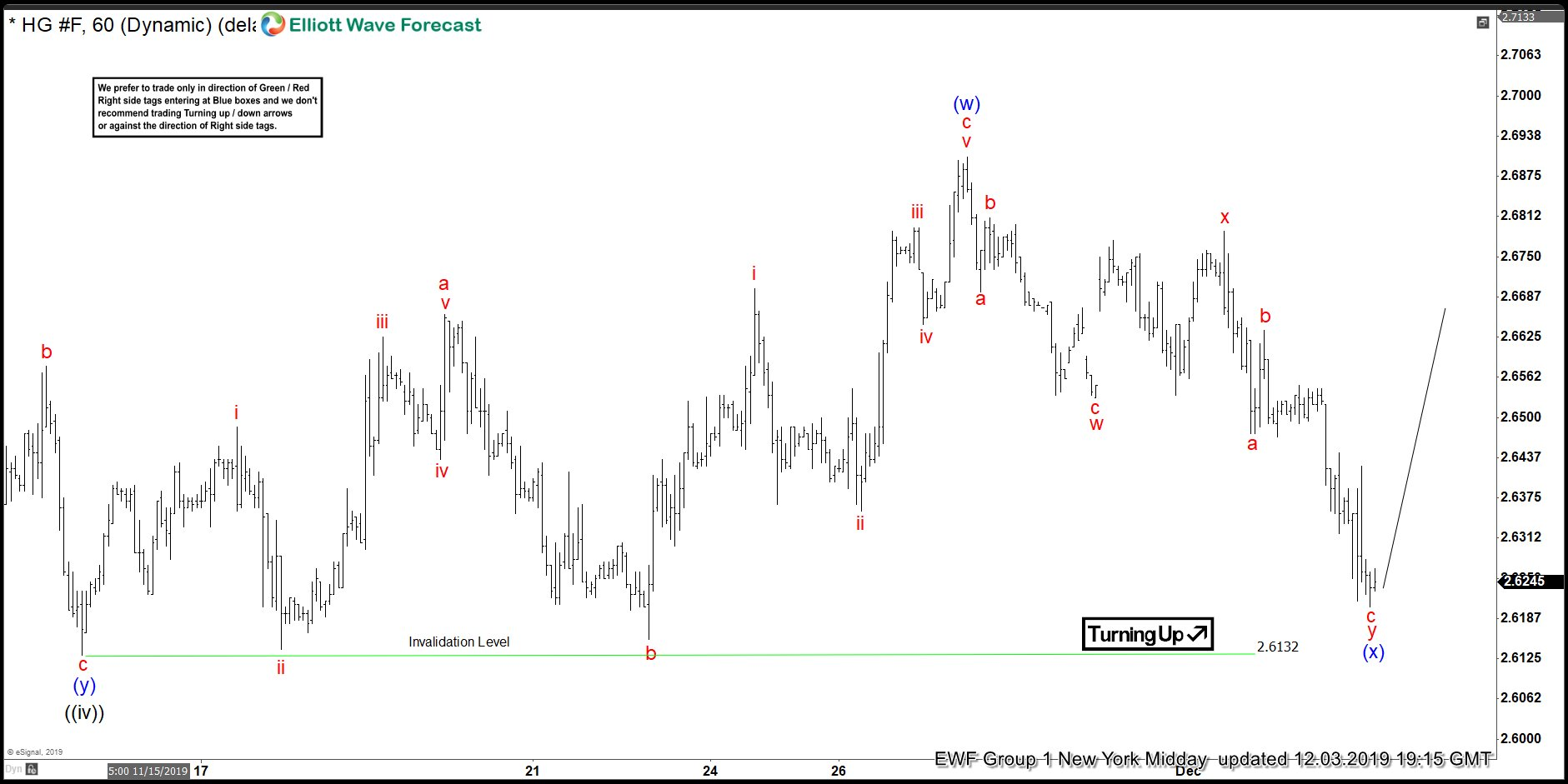 COPPER ( $HG_F ) Forecasting The Rally After Double Three Pattern