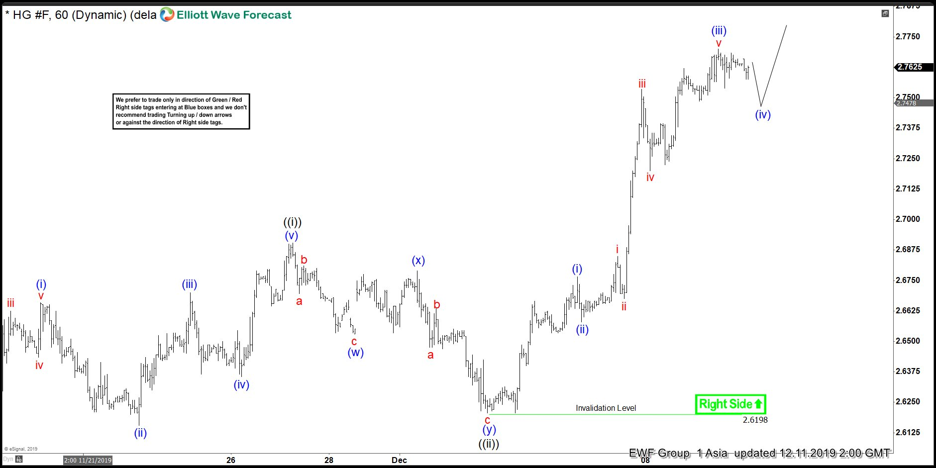Elliott Wave View: Copper Rallying as an Impulse