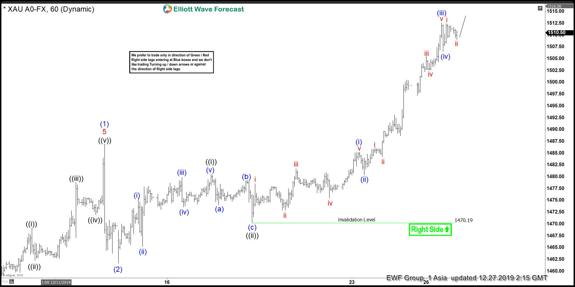 $XAUUSD Elliott Wave View: Can Be Nesting Higher