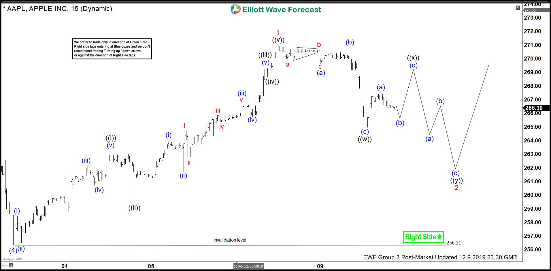 Elliott Wave View: Apple (AAPL) Ending Wave 5