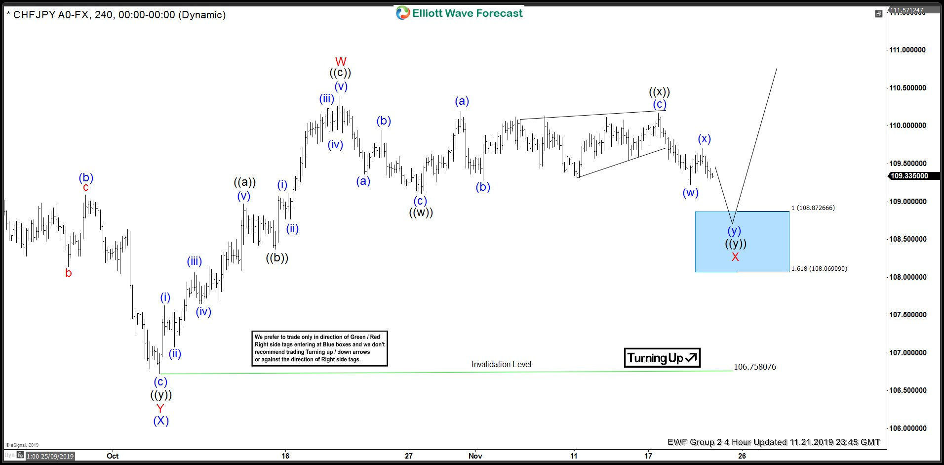 CHFJPY 21 November 4 Hour Elliott Wave view