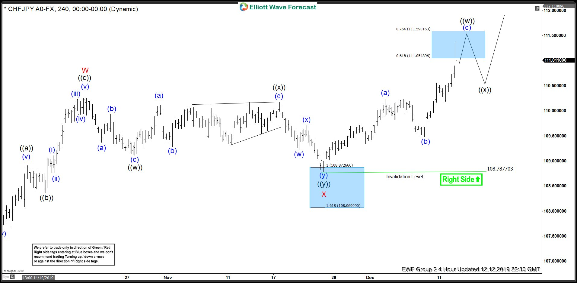 CHFJPY 12 December 4 Hour Elliott Wave Update