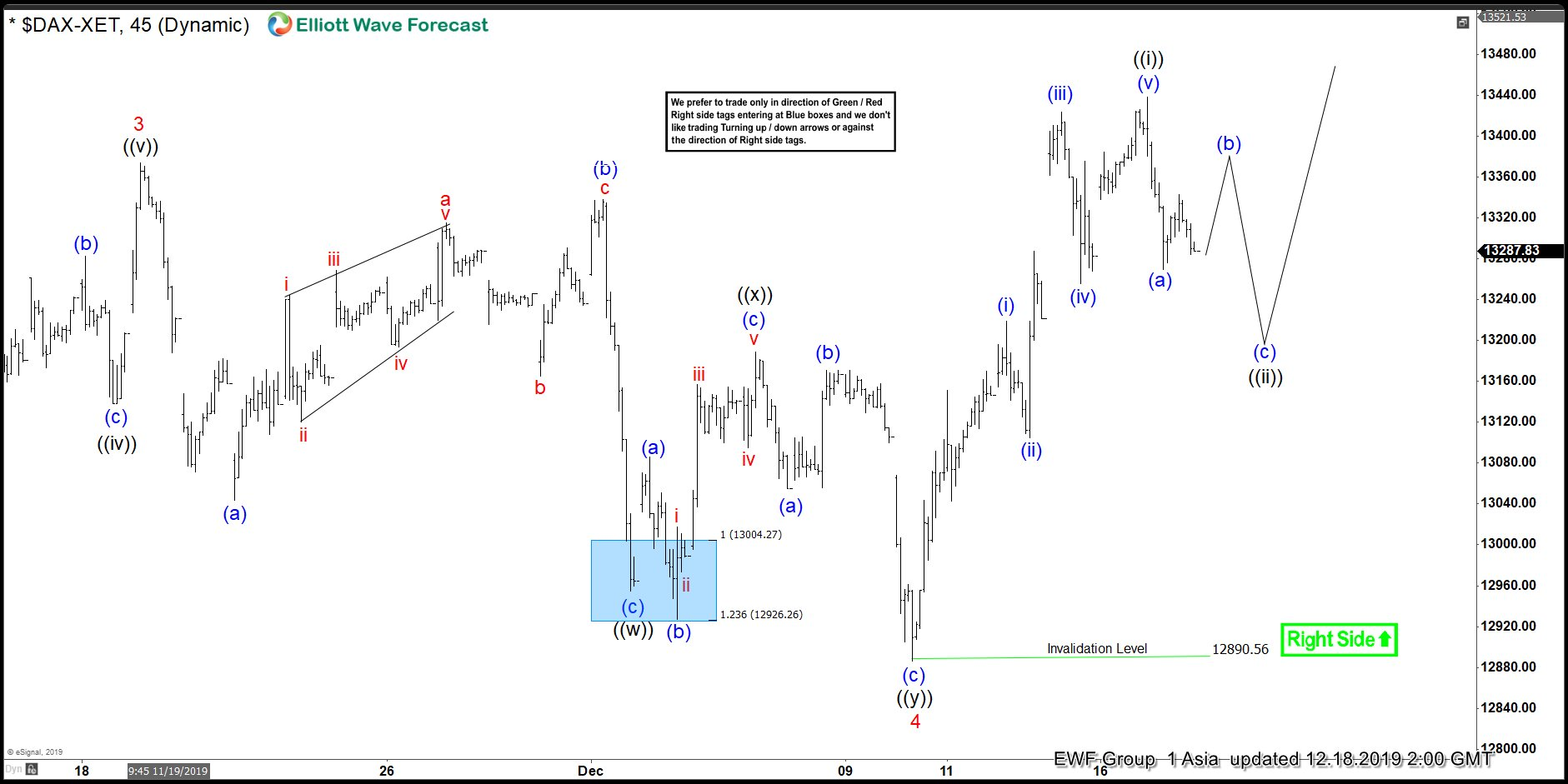 Elliott Wave View: DAX Pullback Should Find Buyers