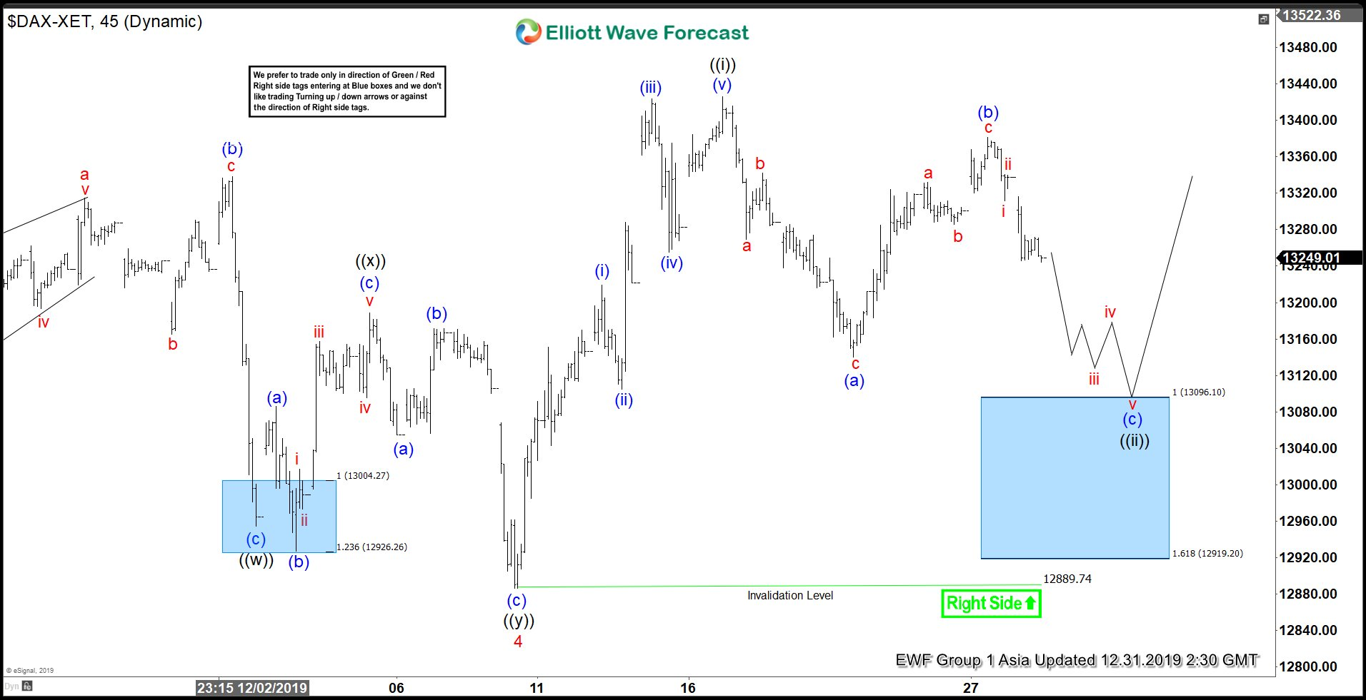 Elliott Wave View: Support Area in $DAX