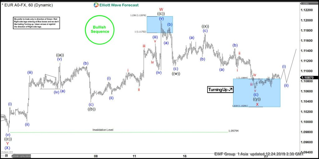 EURUSD Elliott Wave View: Reaction Higher Is Expected