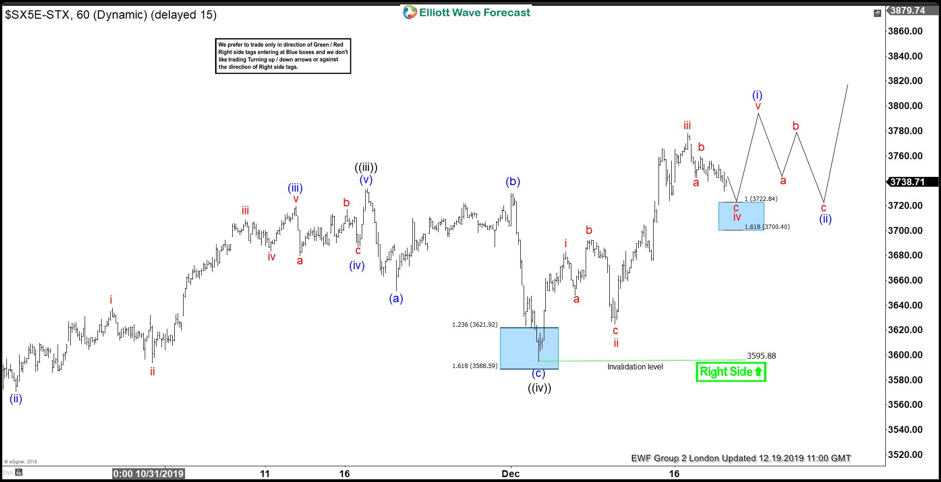 Eurostoxx Elliott wave analysis 19 December 1 Hour London