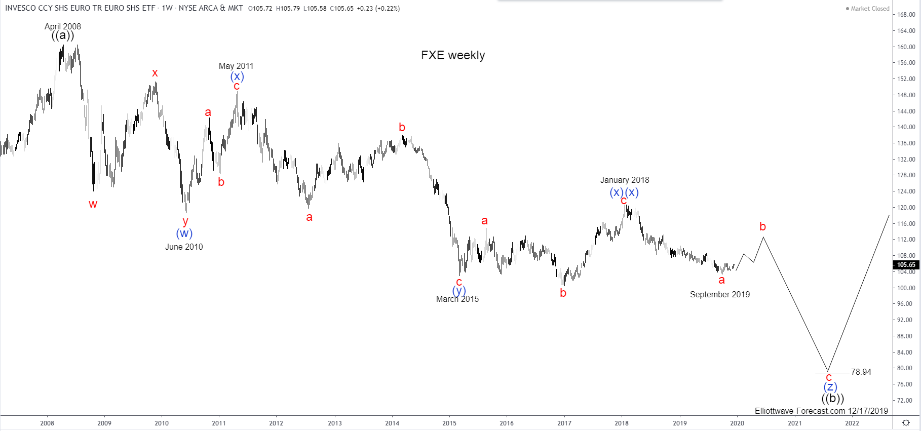 FXE Longer Term Cycles and Elliott Wave