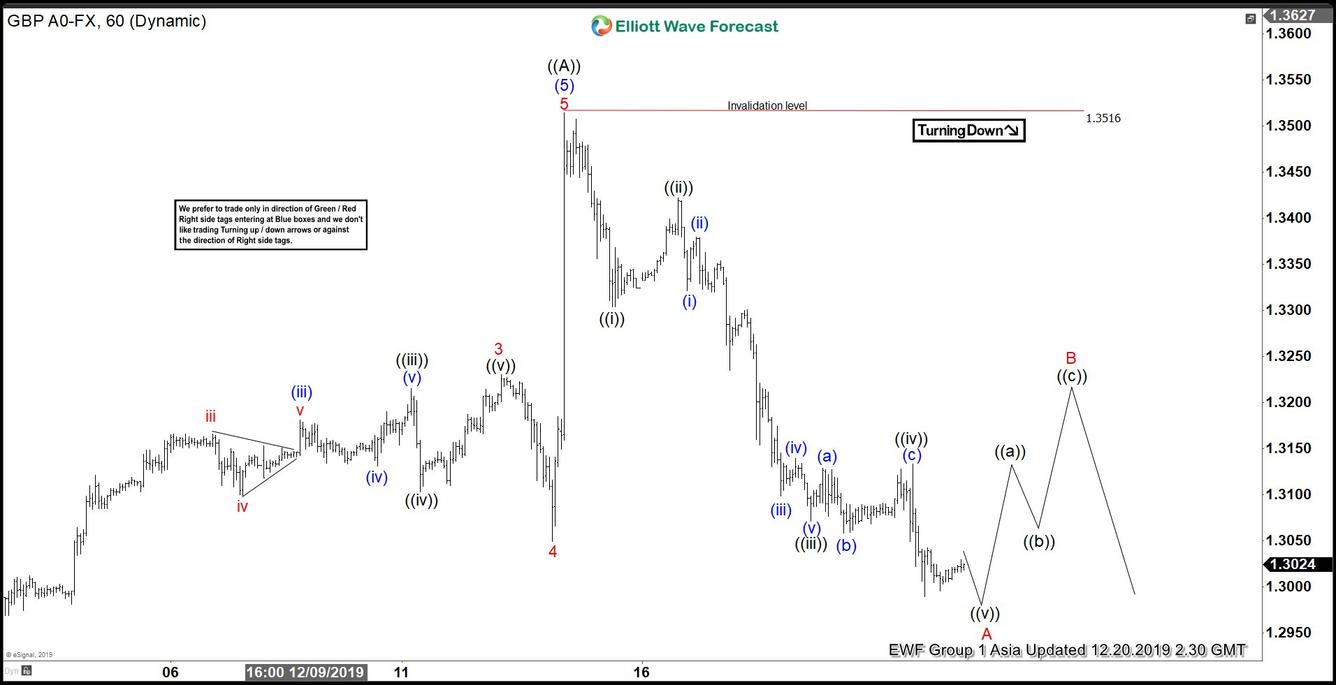Elliott Wave View: GBPUSD Impulsive Decline Suggests More Downside