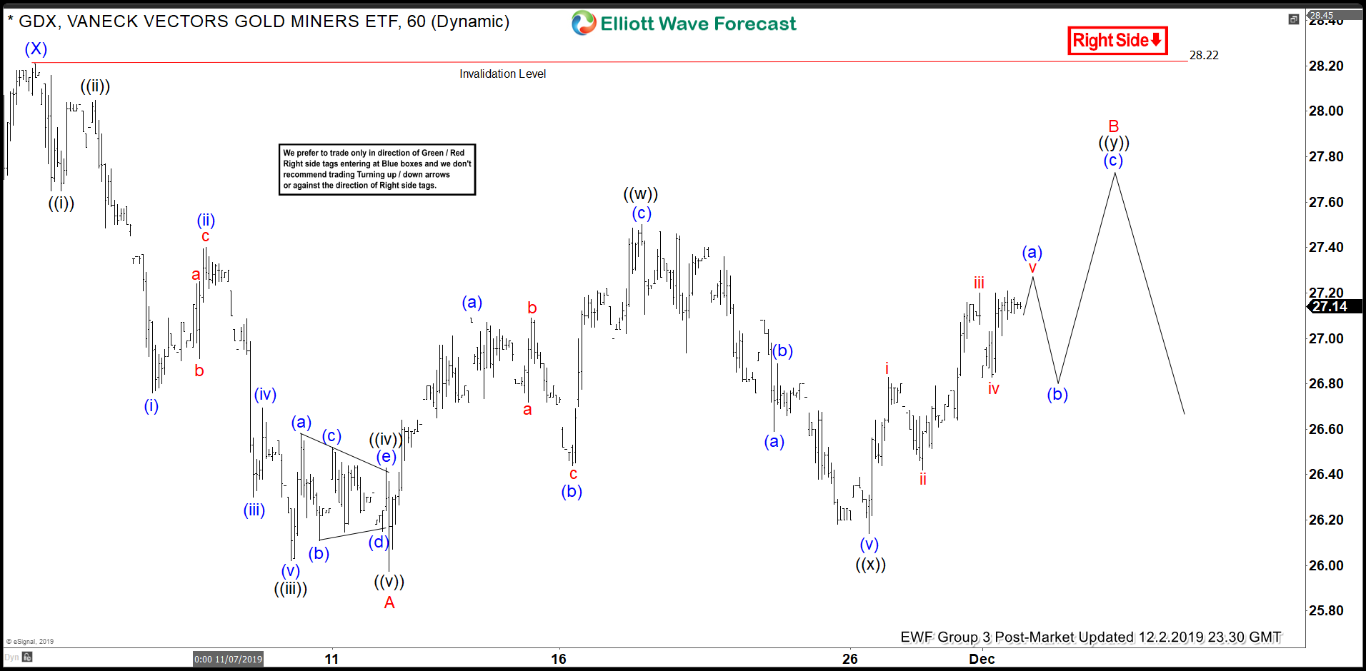 Elliott Wave View: GDX Rally Remains Corrective