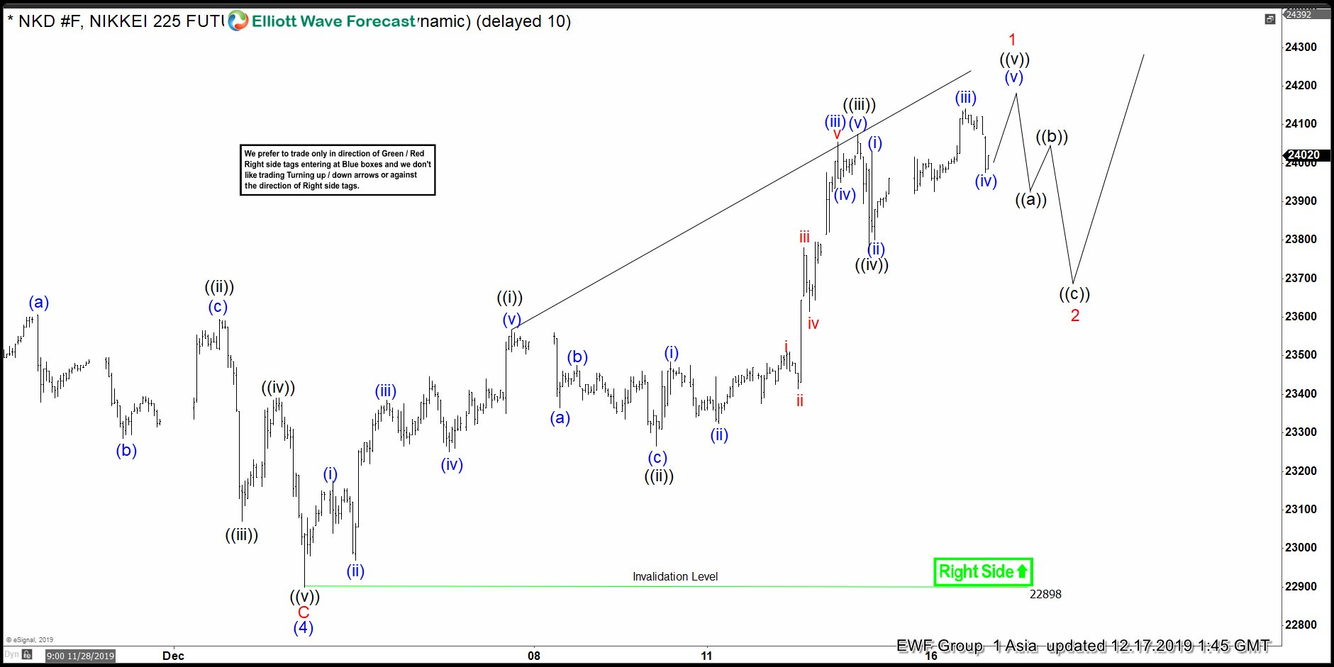 Elliott Wave View: Nikkei Should Extend Higher