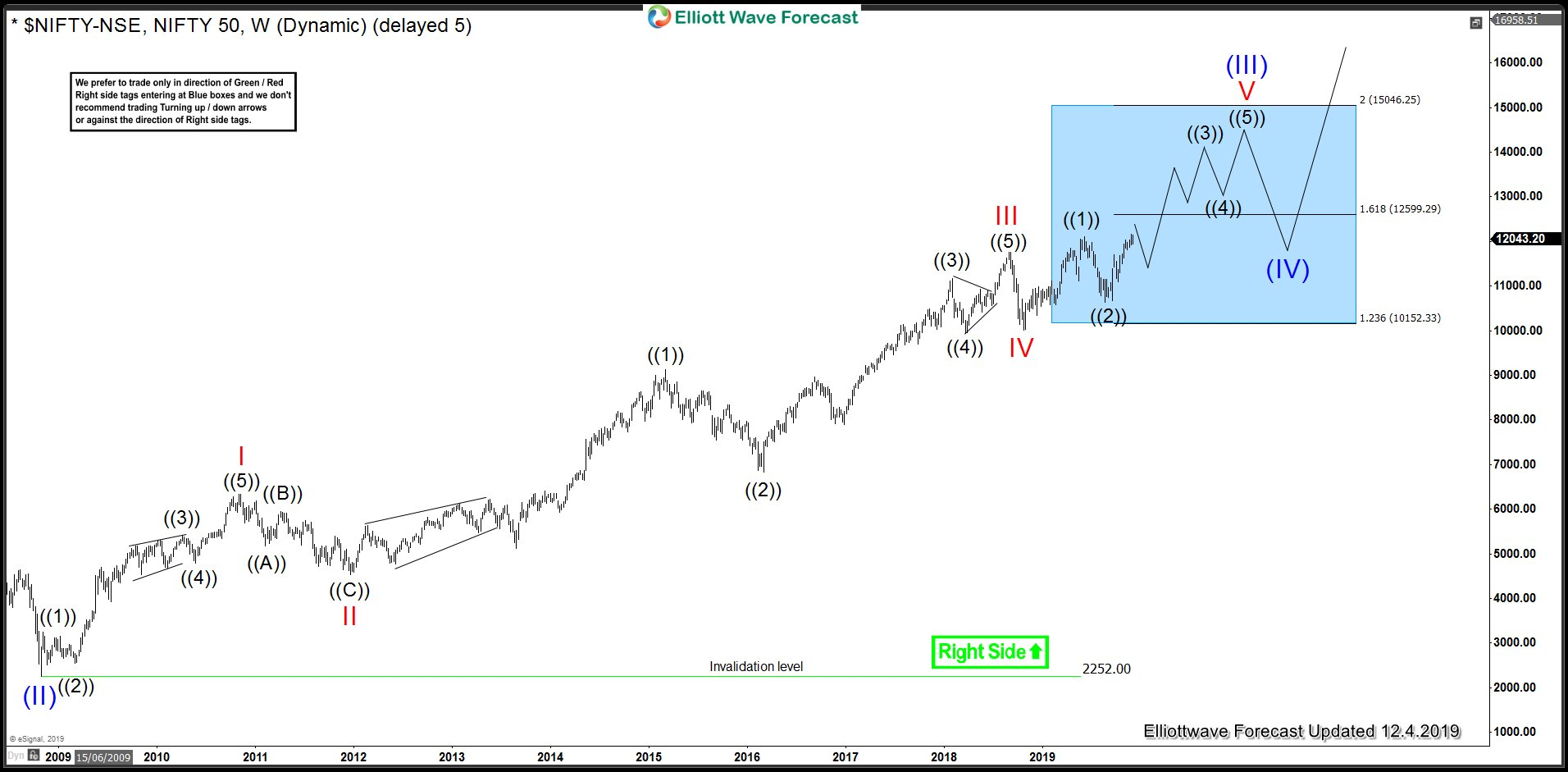 Nifty Long-term Elliott Wave View: Super Cycle wave (III) In Progress