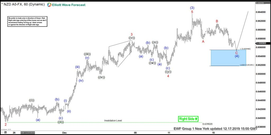 NZDUSD, elliottwave, elliott wave, trading, forex, technical analysis