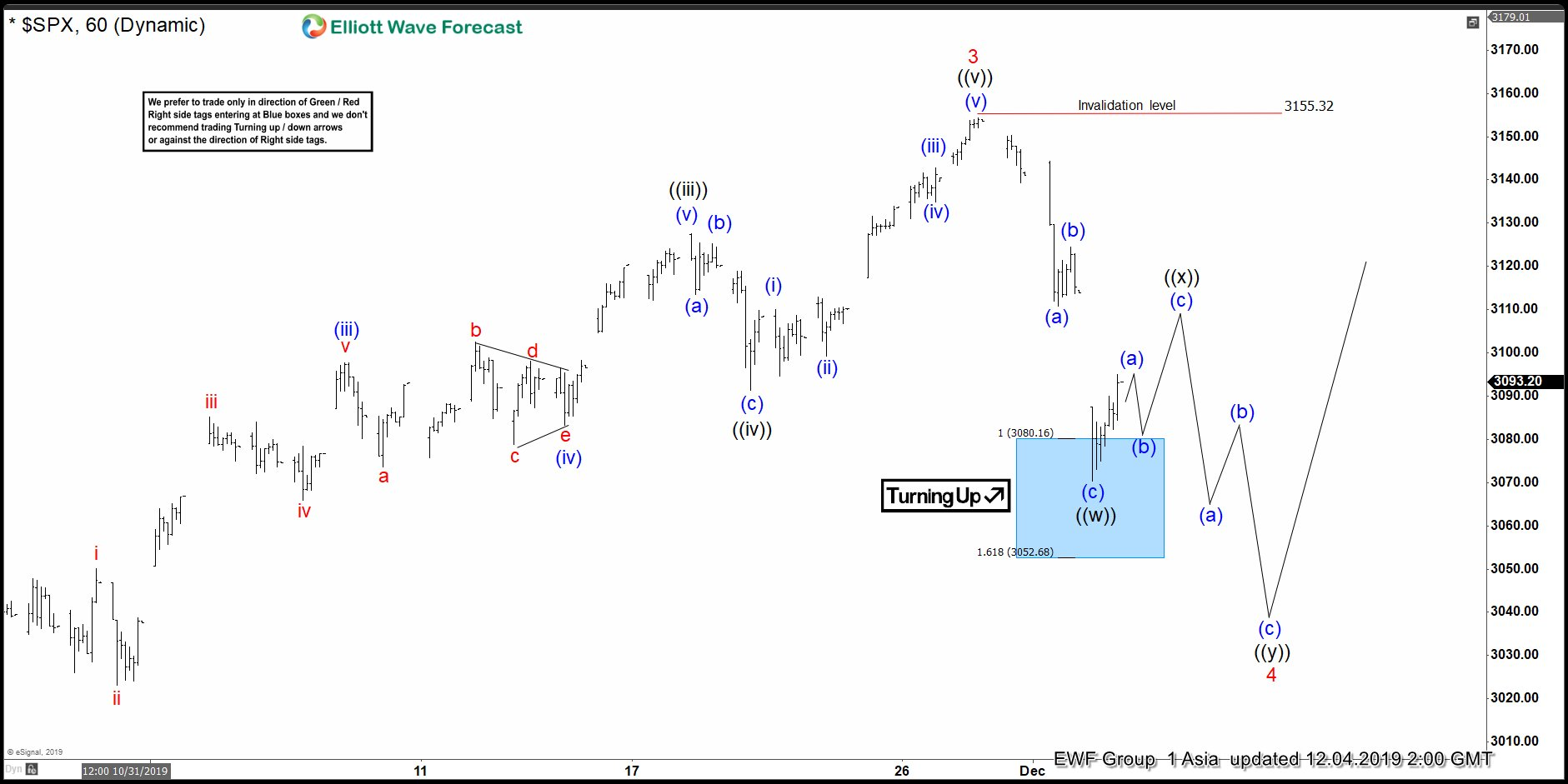 Elliott Wave View: SPX Correction in Progress