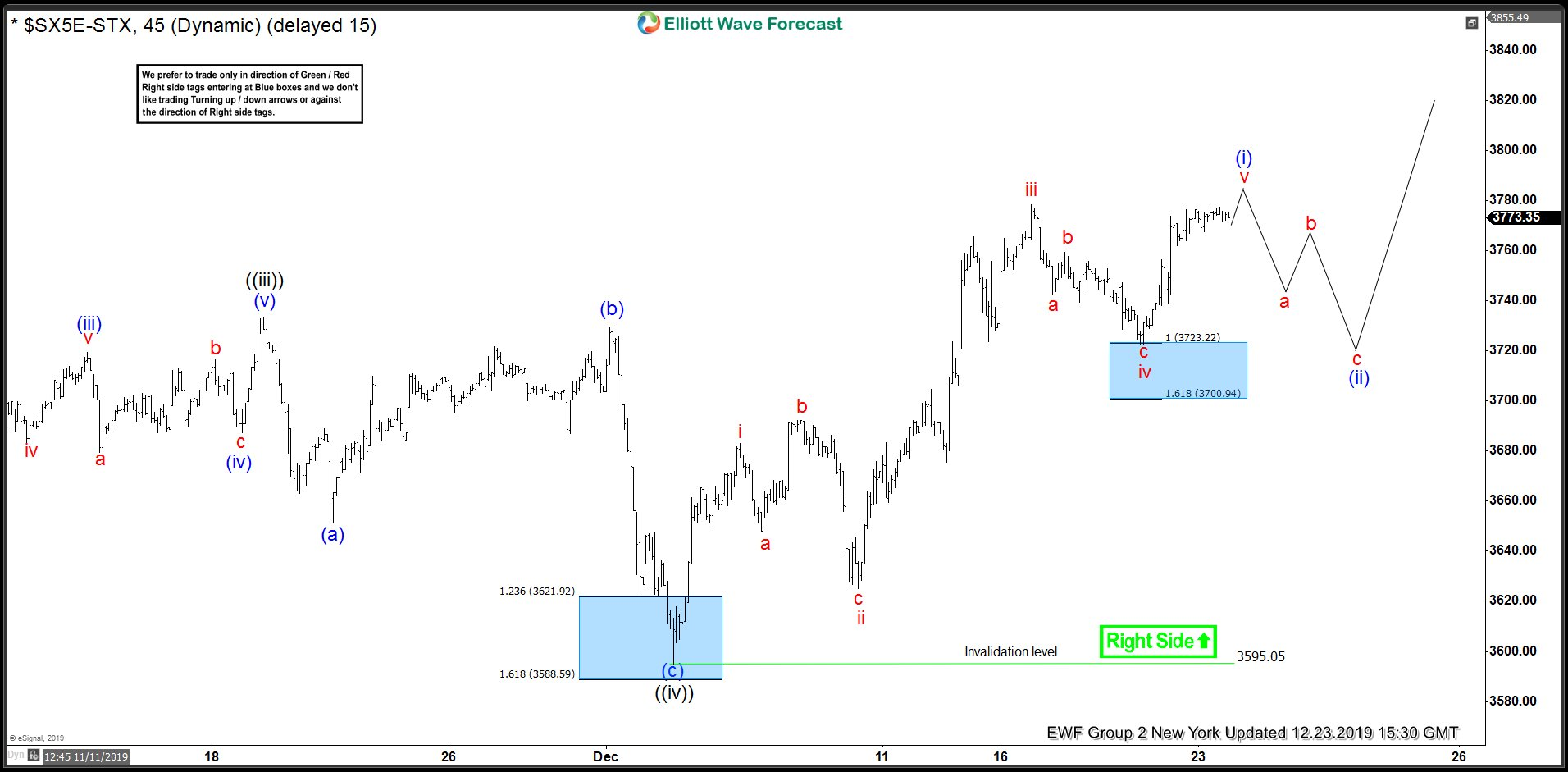 Eurostoxx Elliott Wave Analysis 12.23.2019