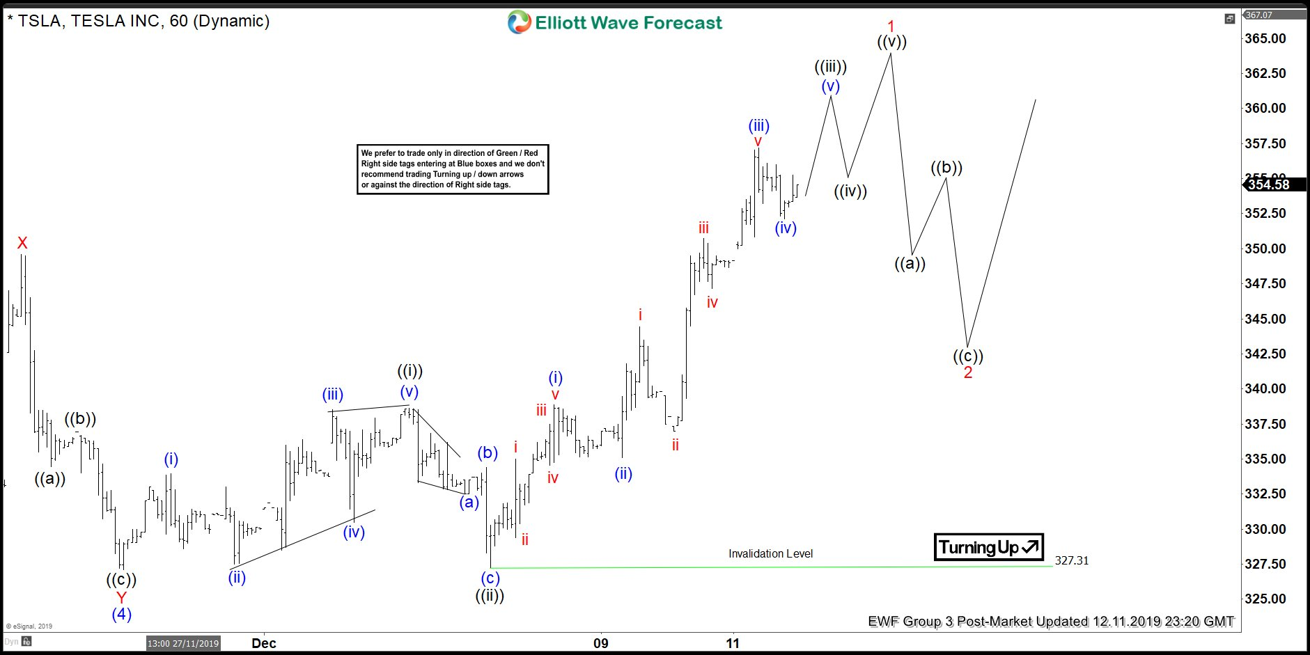 Elliott Wave View: Tesla Resumes HIgher