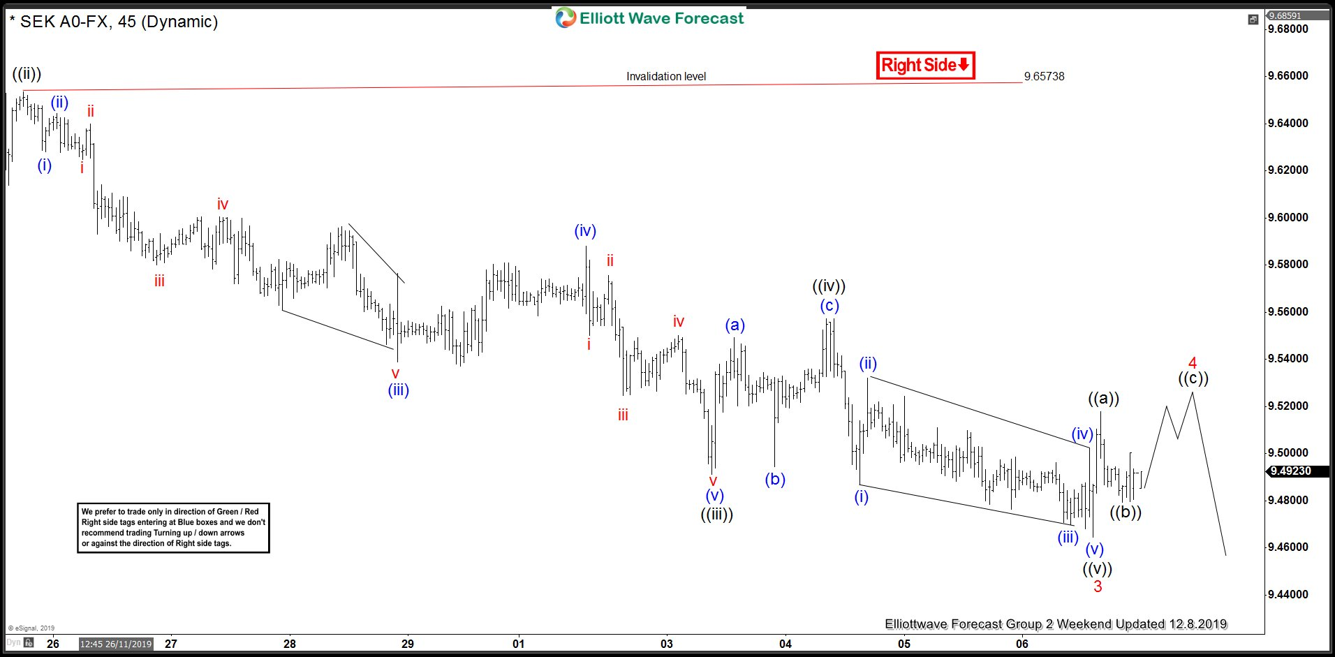 USDSEK Forecasting The Decline using Elliott Wave