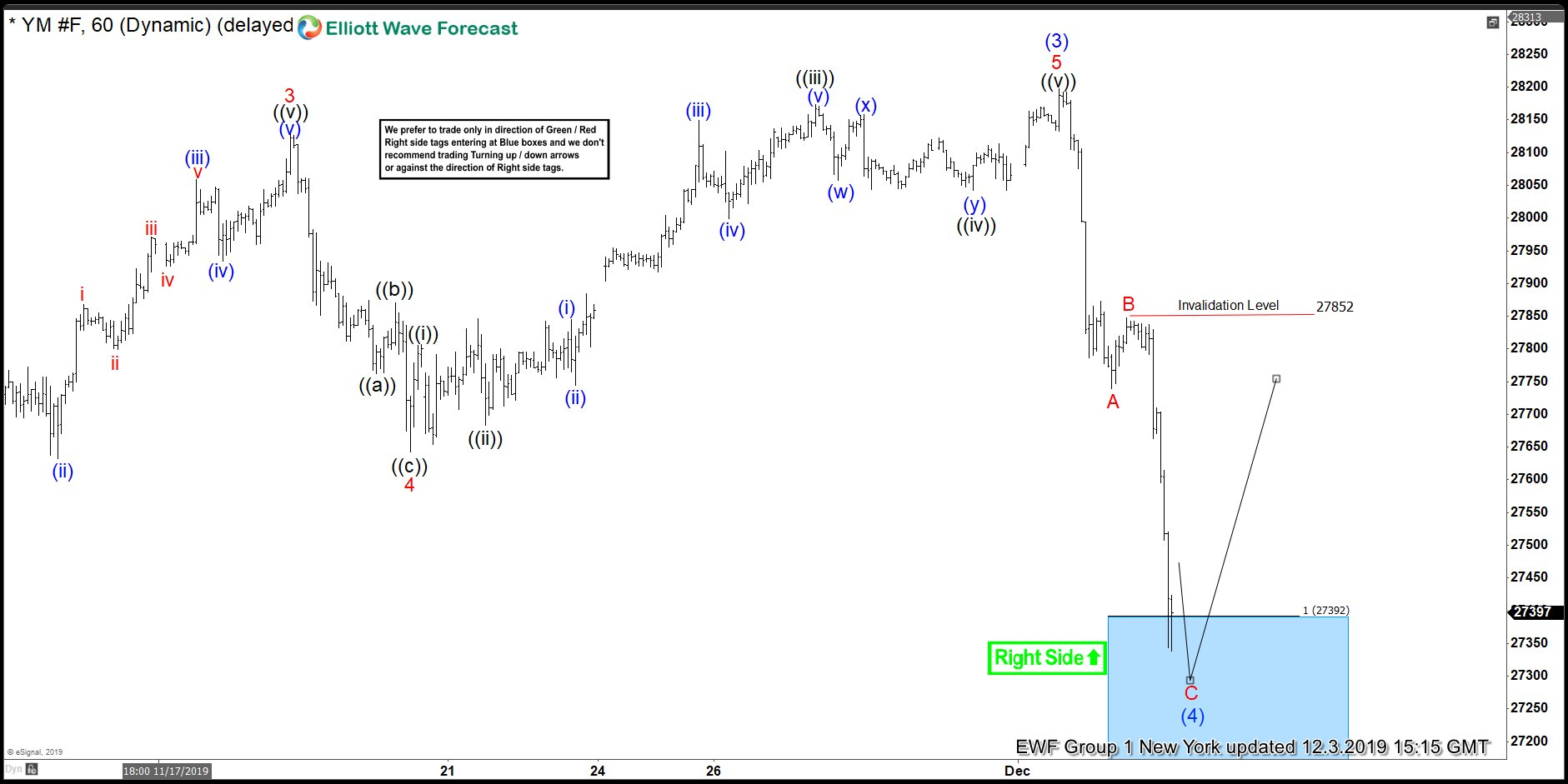 $YM_F ( Dow Futures) Elliott Wave: Forecasting The Rally From Blue Box