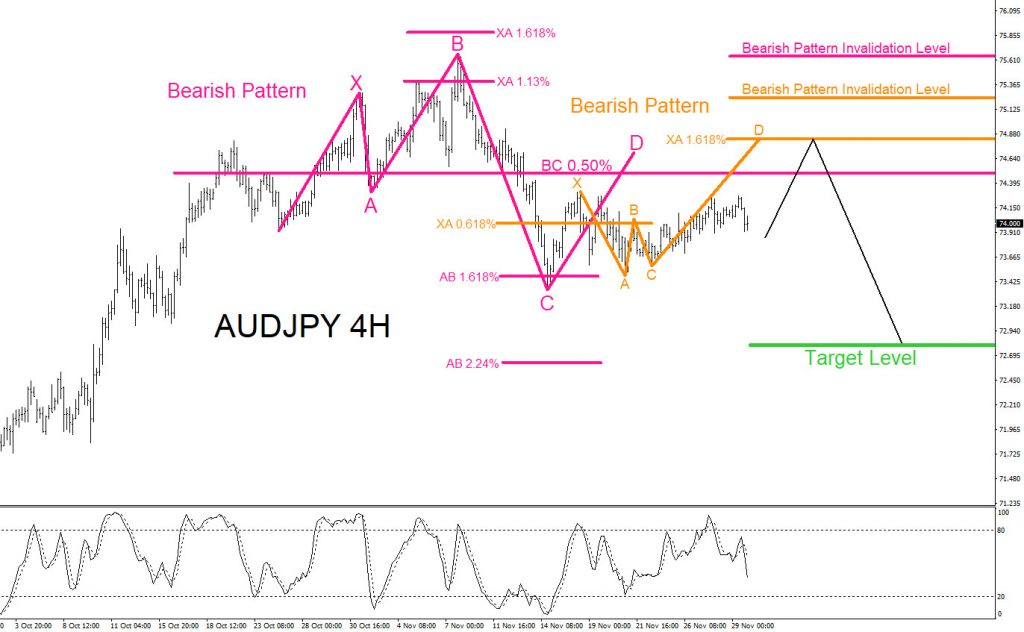 AUDJPY, forex, technical analysis, trading, elliottwave, bearish, market, pattern