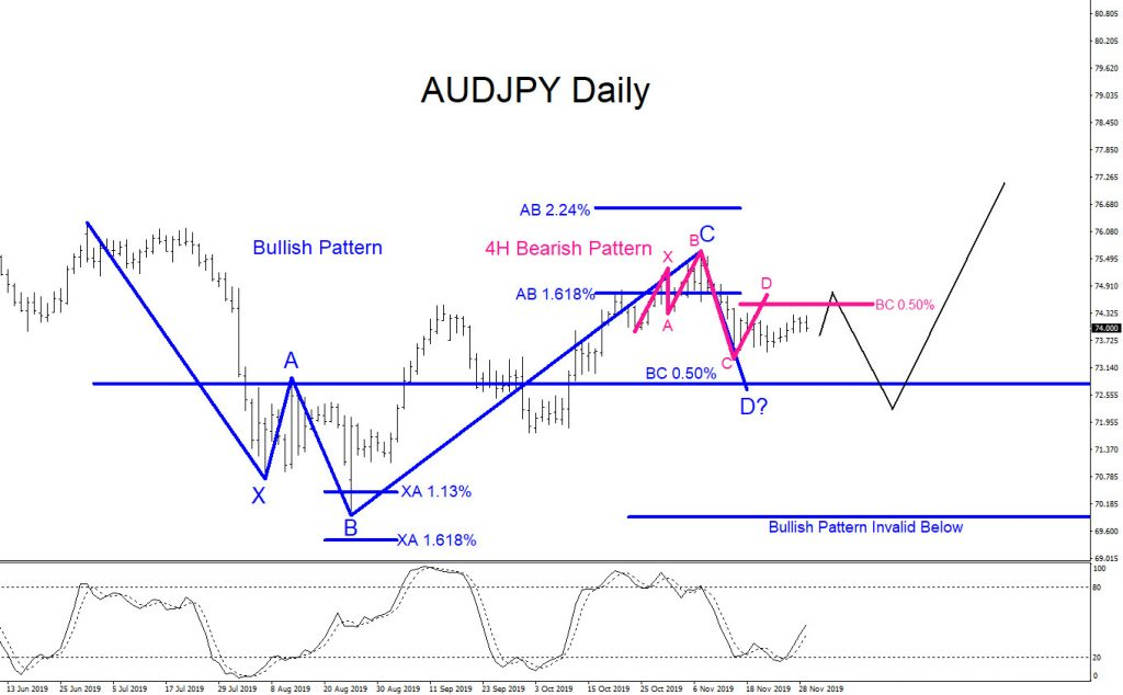 AUDJPY, tecnical analysis, forex, trading, market, patterns, elliottwave, elliott wave, aidanfx