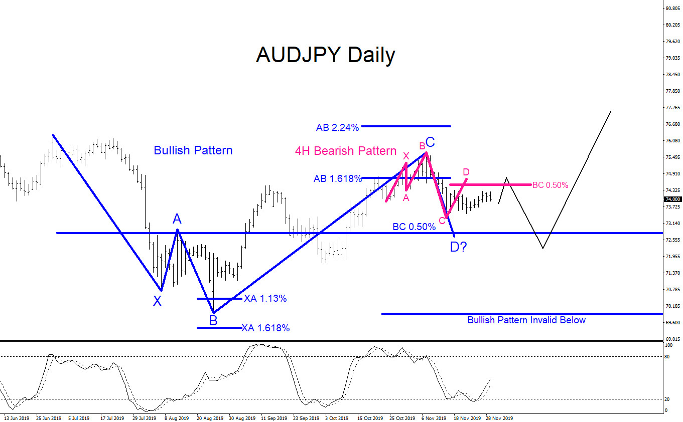AUDJPY : Possible Move Lower Then A Bounce Higher?