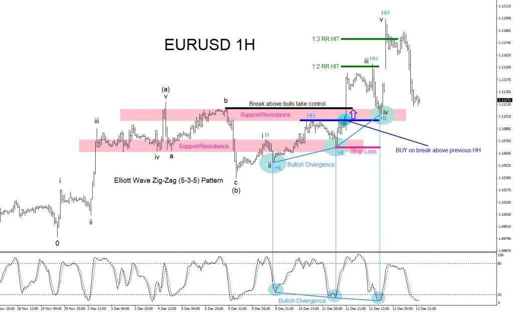 EURUSD, forex, trading, technical analysis, elliottwave, elliott wave