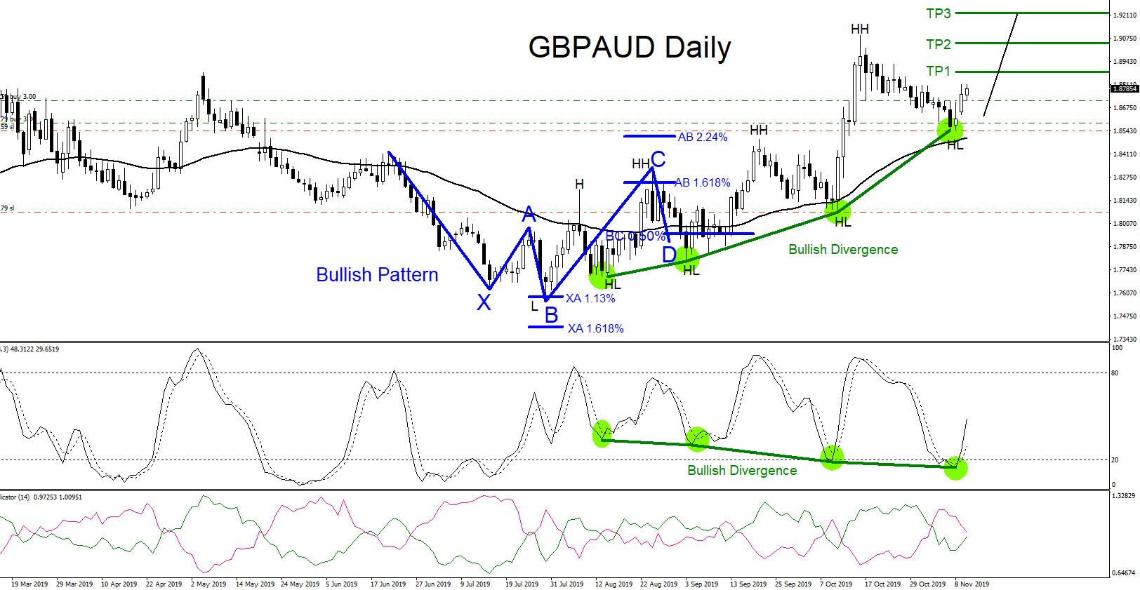 GBPAUD : Calling the 800 Pip Rally Higher