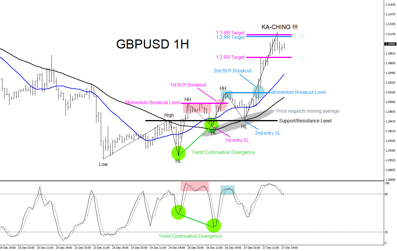 GBPUSD : Buying the Breakout Higher