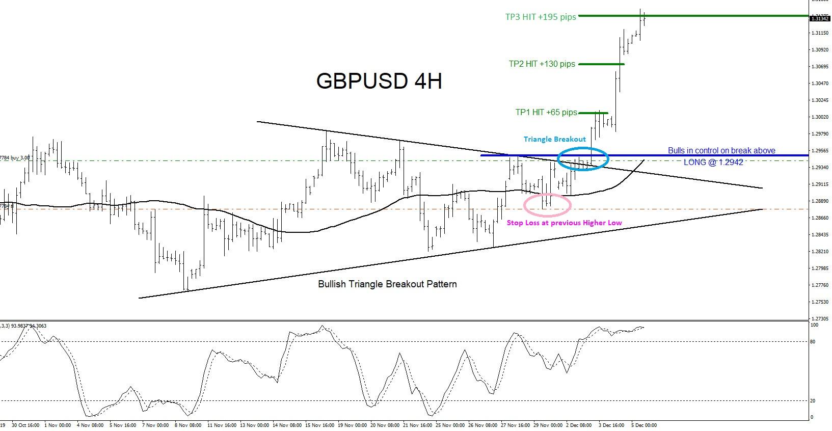 GBPUSD : Triangle Breakout Pattern