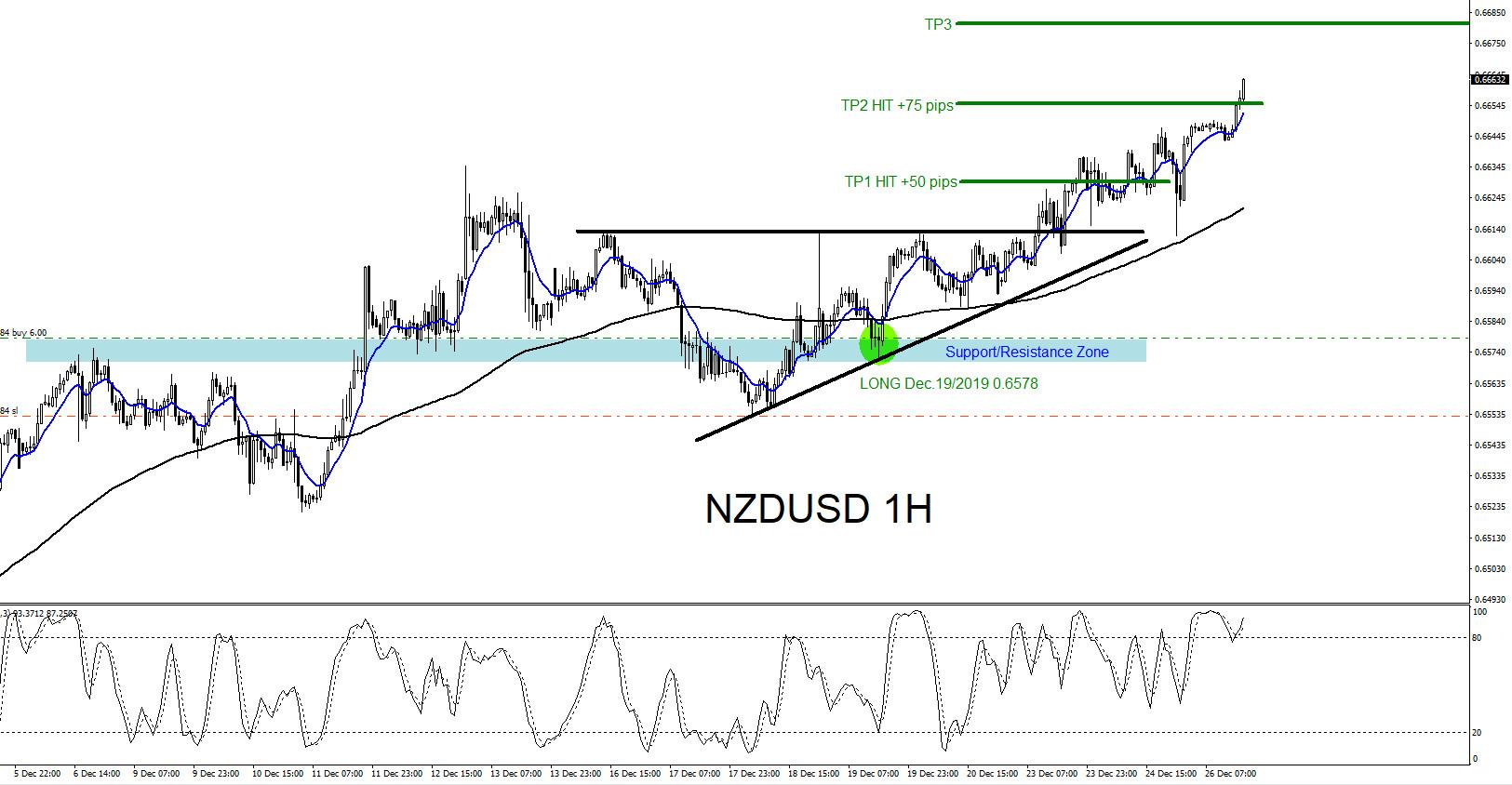 NZDUSD : Trading the Move Higher