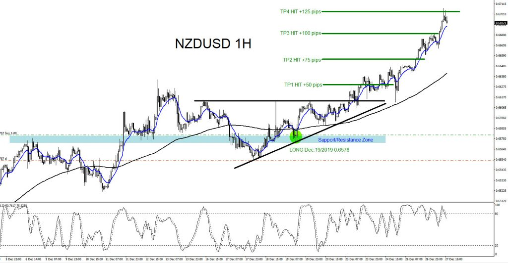NZDUSD, forex, trading, elliottwave, elliott wave, technical analysis