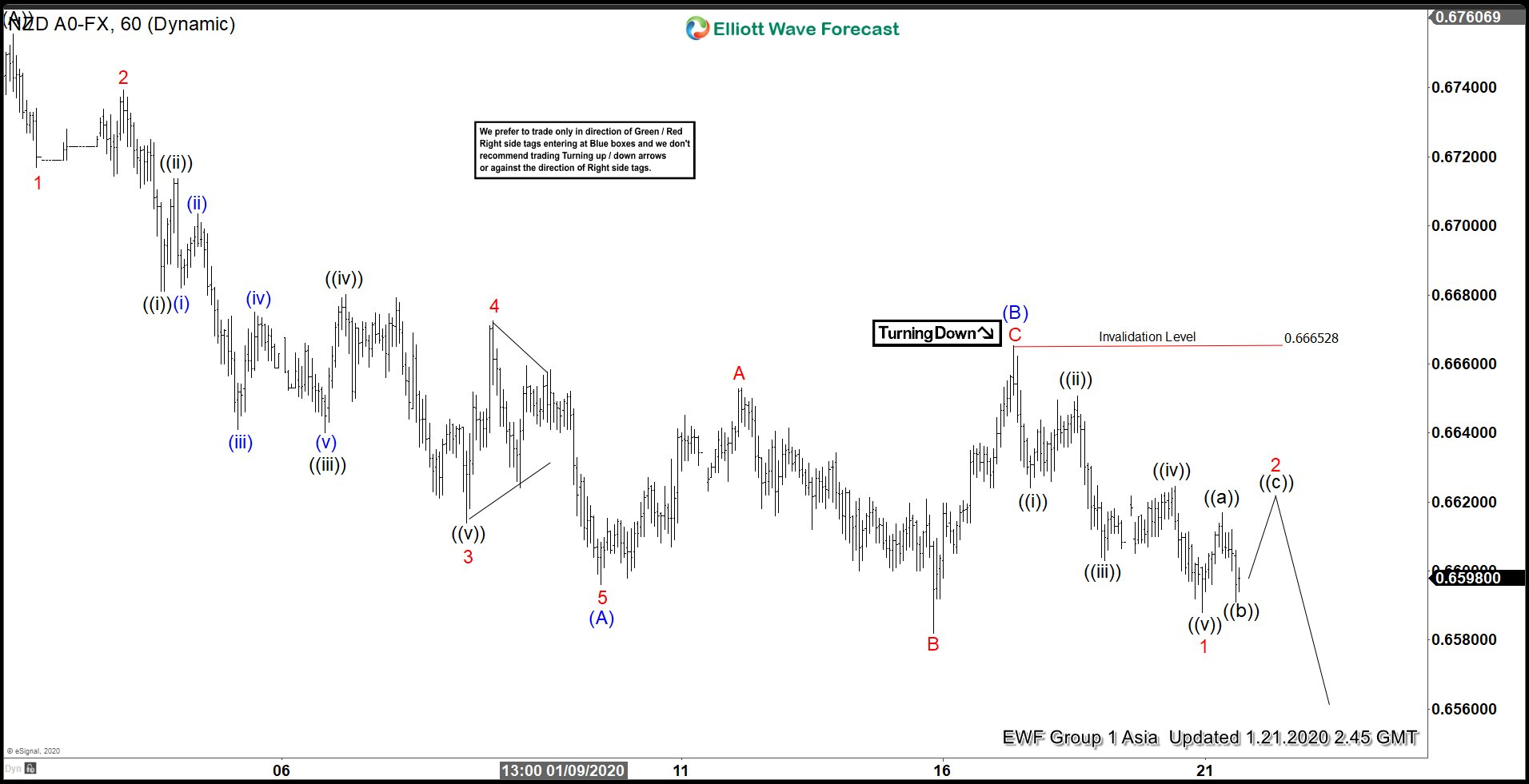 Elliott Wave View: NZDUSD Zigzag Correction in Play
