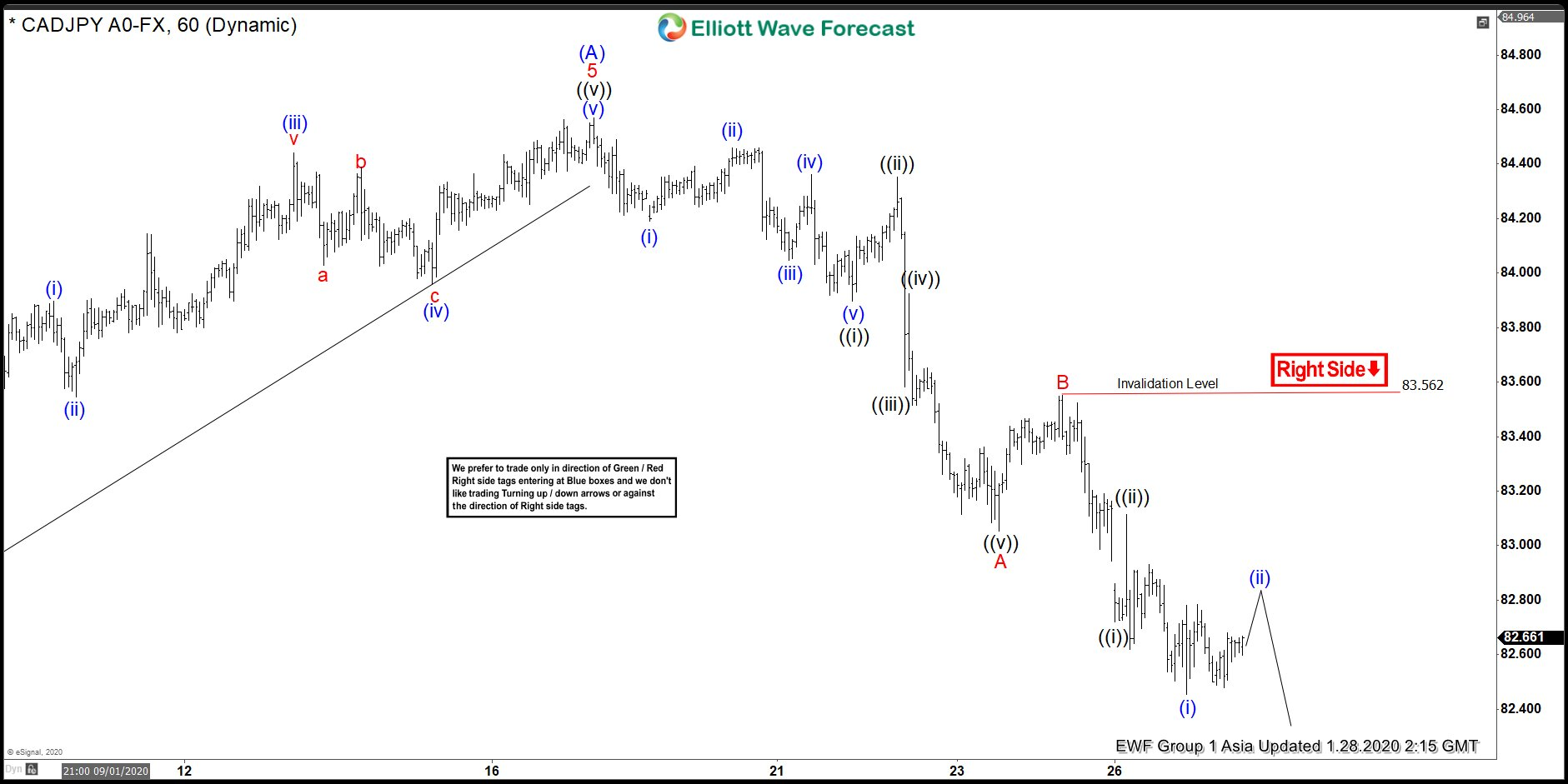 CADJPY Elliott Wave View: Pullback Another Opportunity To Buy?