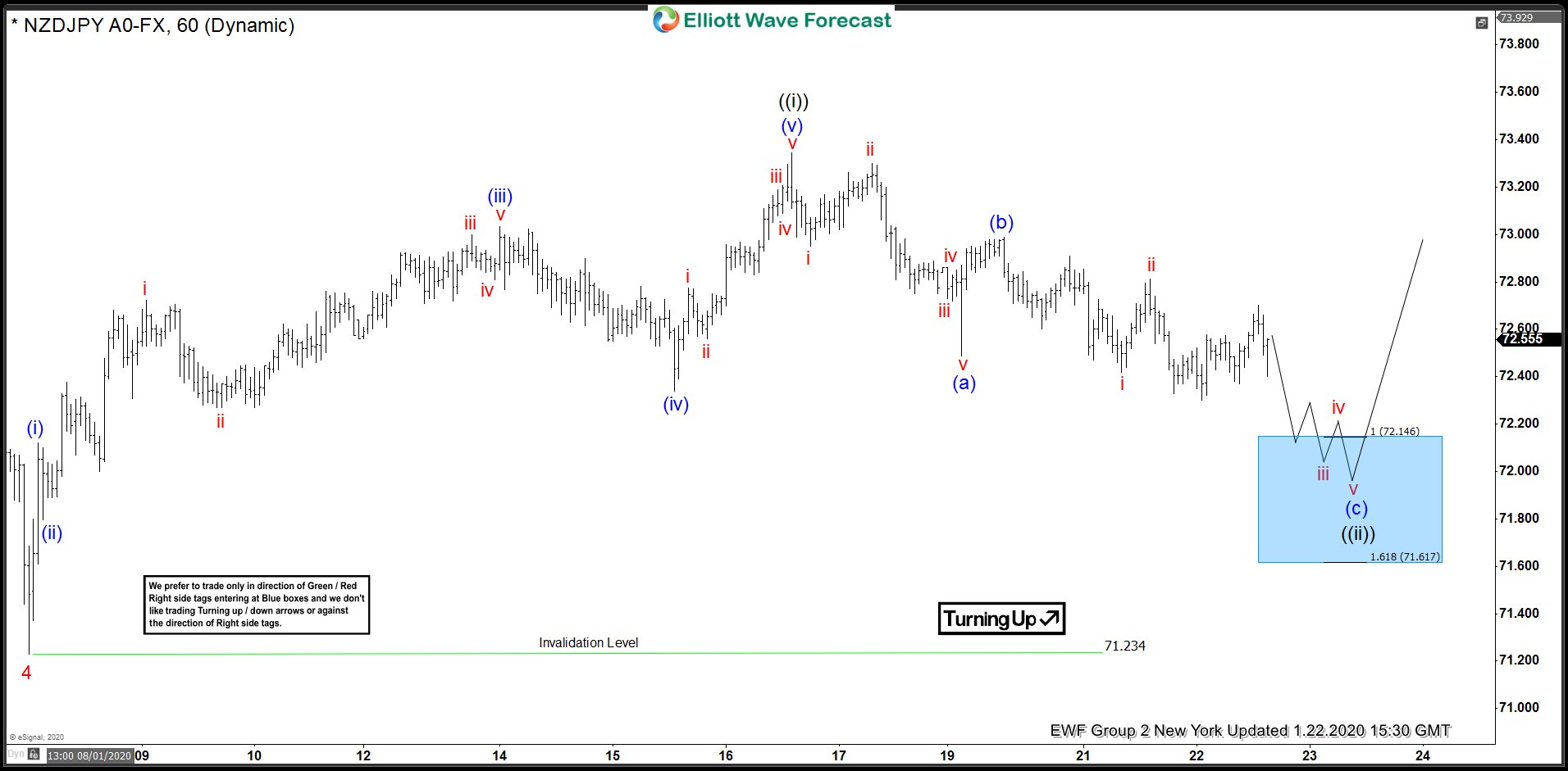 NZDJPY 1.22.2020 1 Hour New York Elliott Wave Update
