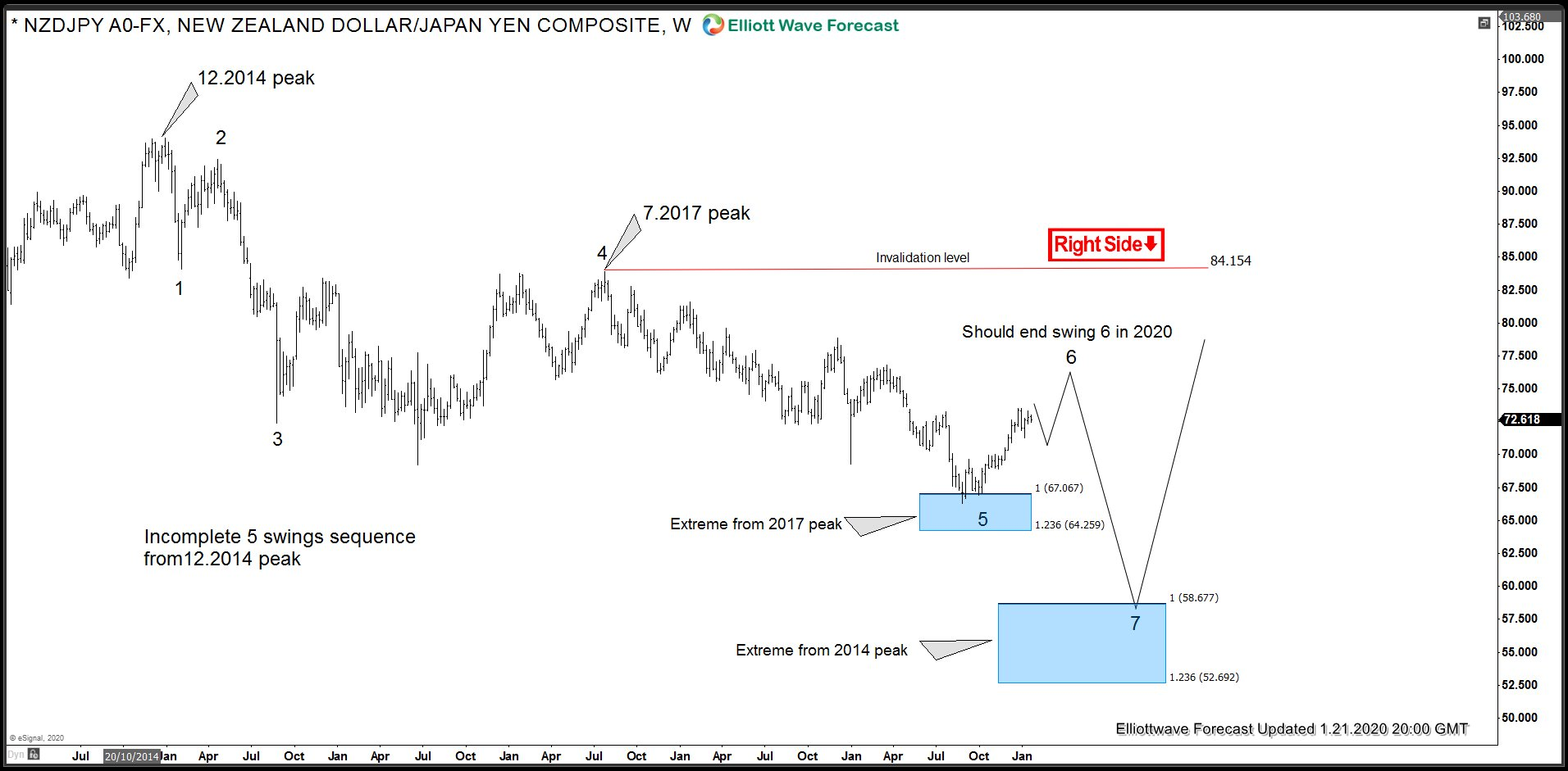 NZDJPY Incomplete Bearish Elliott Wave Sequence