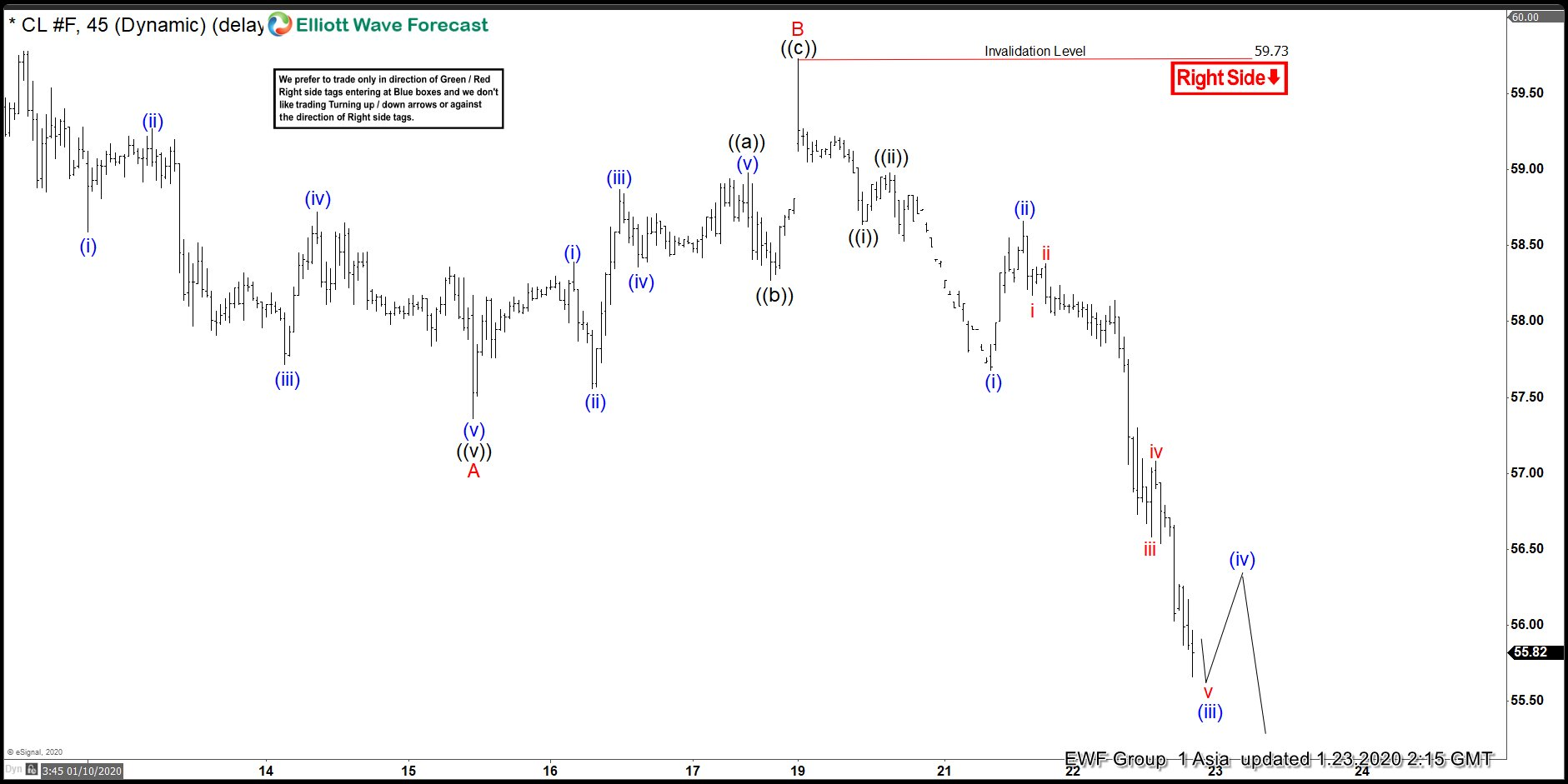 Elliott Wave View: Oil Downside Target