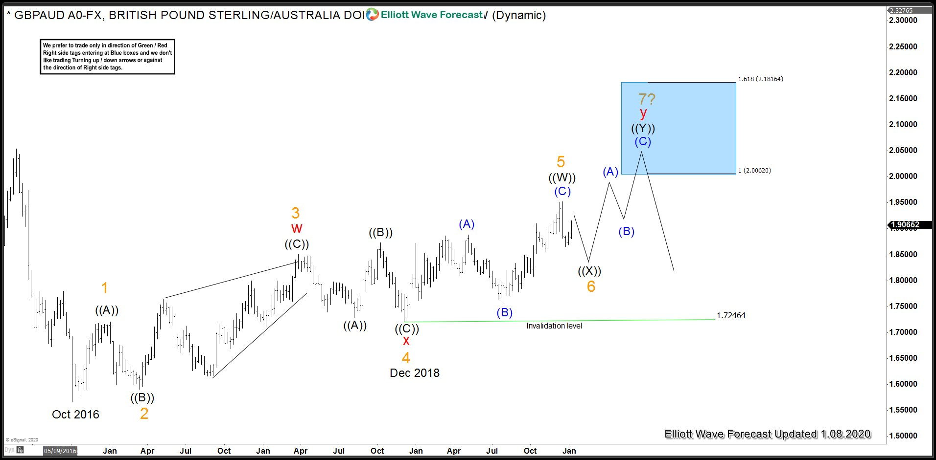 GBP Crosses - GBPAUD Elliott Wave Cycle from Oct 2016 low