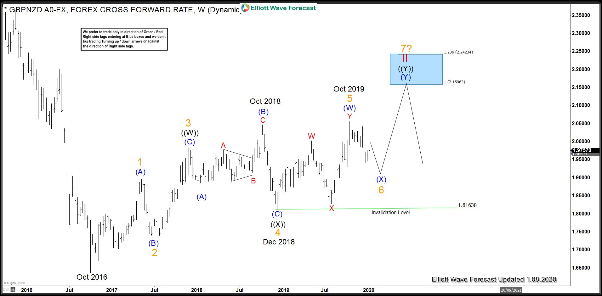 GBP Crosses - GBPNZD Bullish Elliott Wave Sequence from October 2016 low