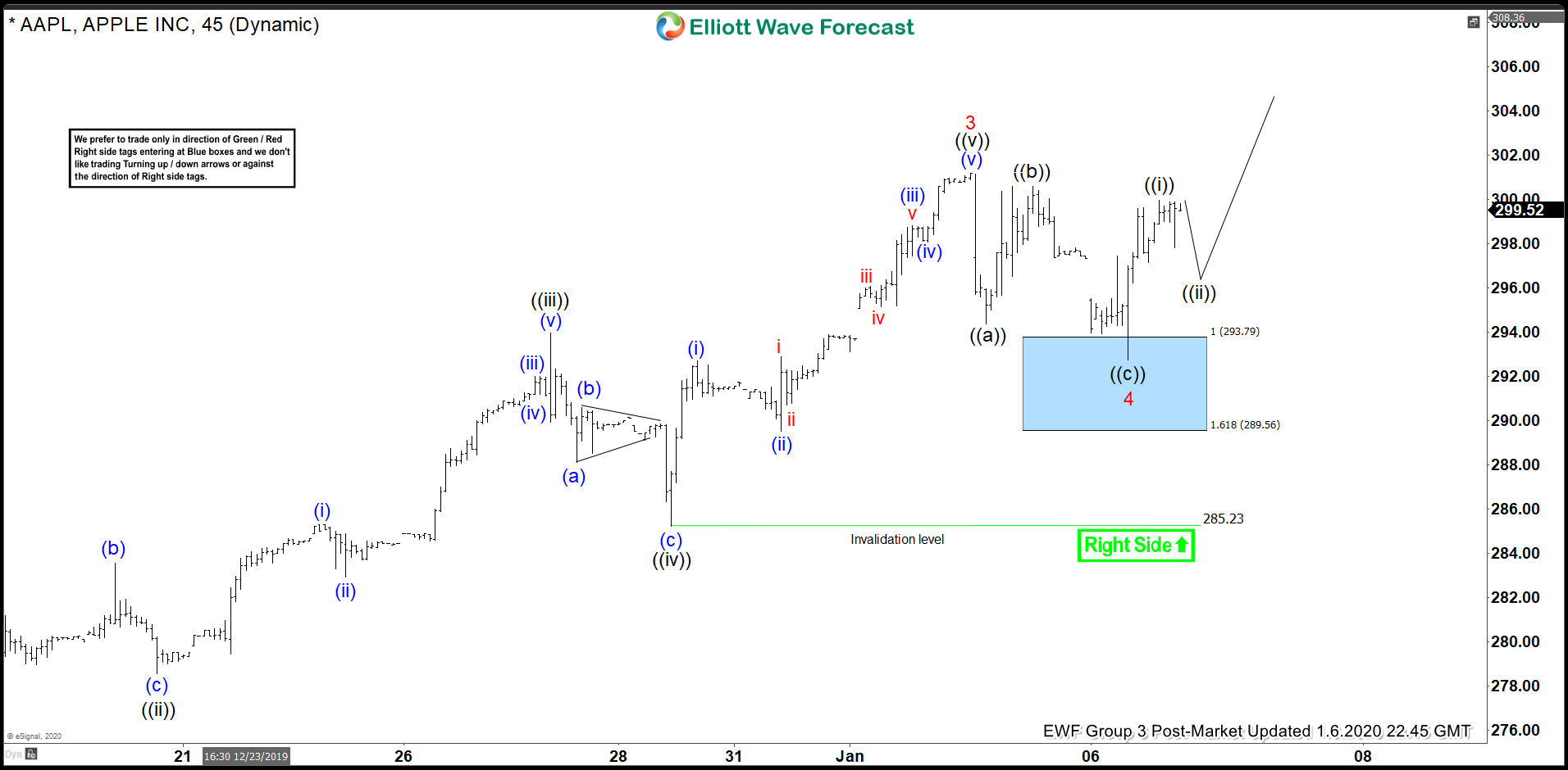 Elliott Wave View: Apple Cycle Remains Bullish